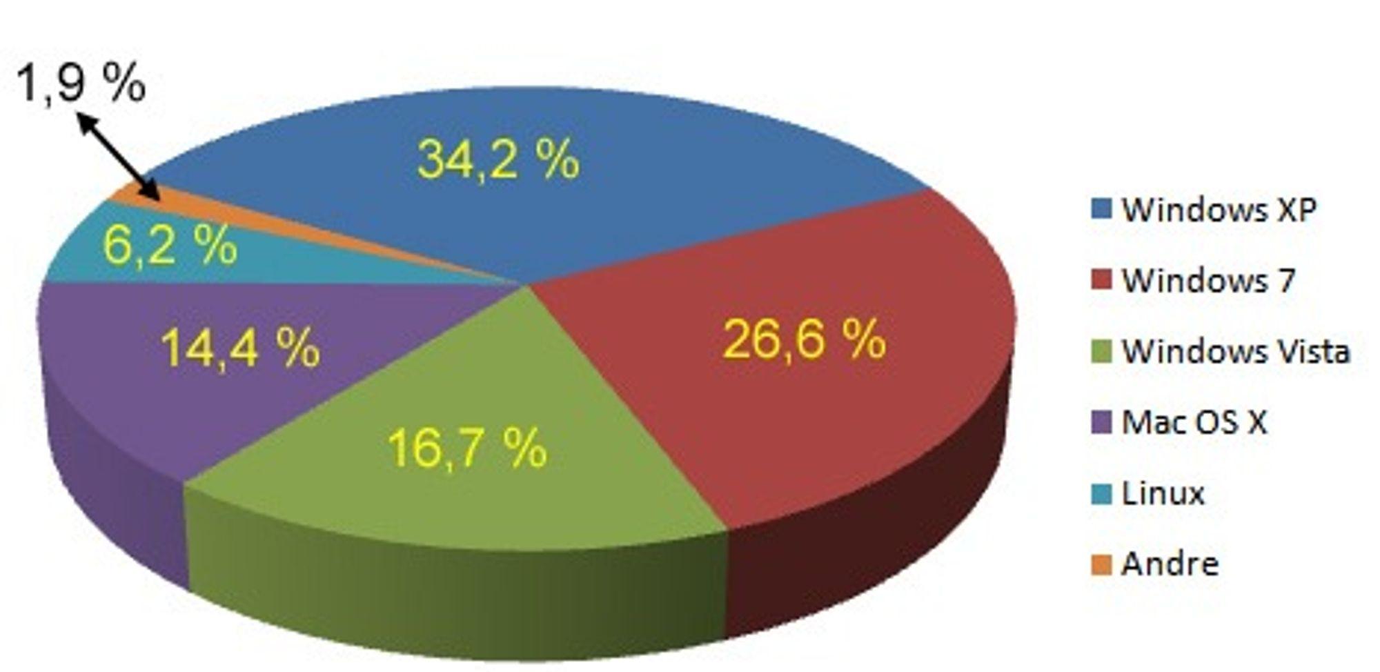 Operativssystem-statistikk for digi.no i uke 1 2010.