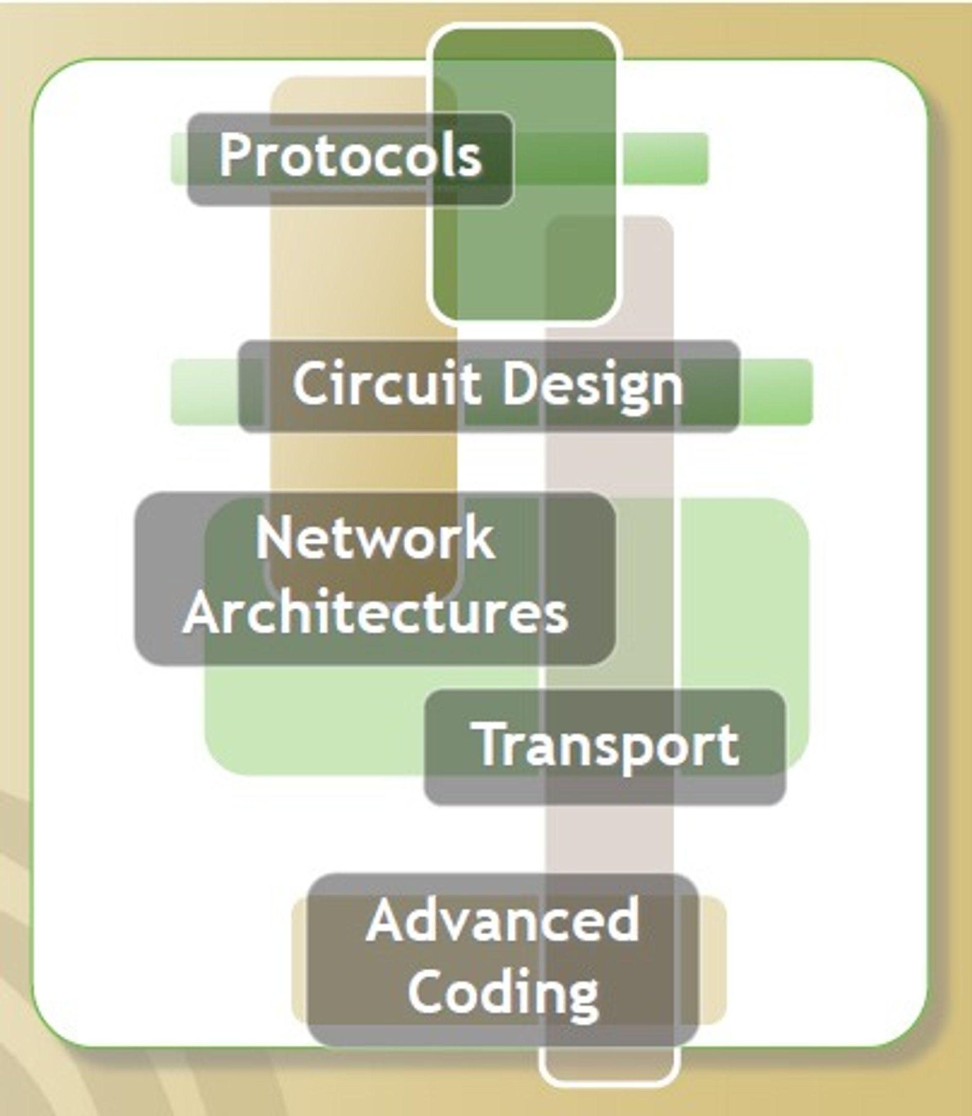 Områder som Green Touch-medlemmene skal forske på.
