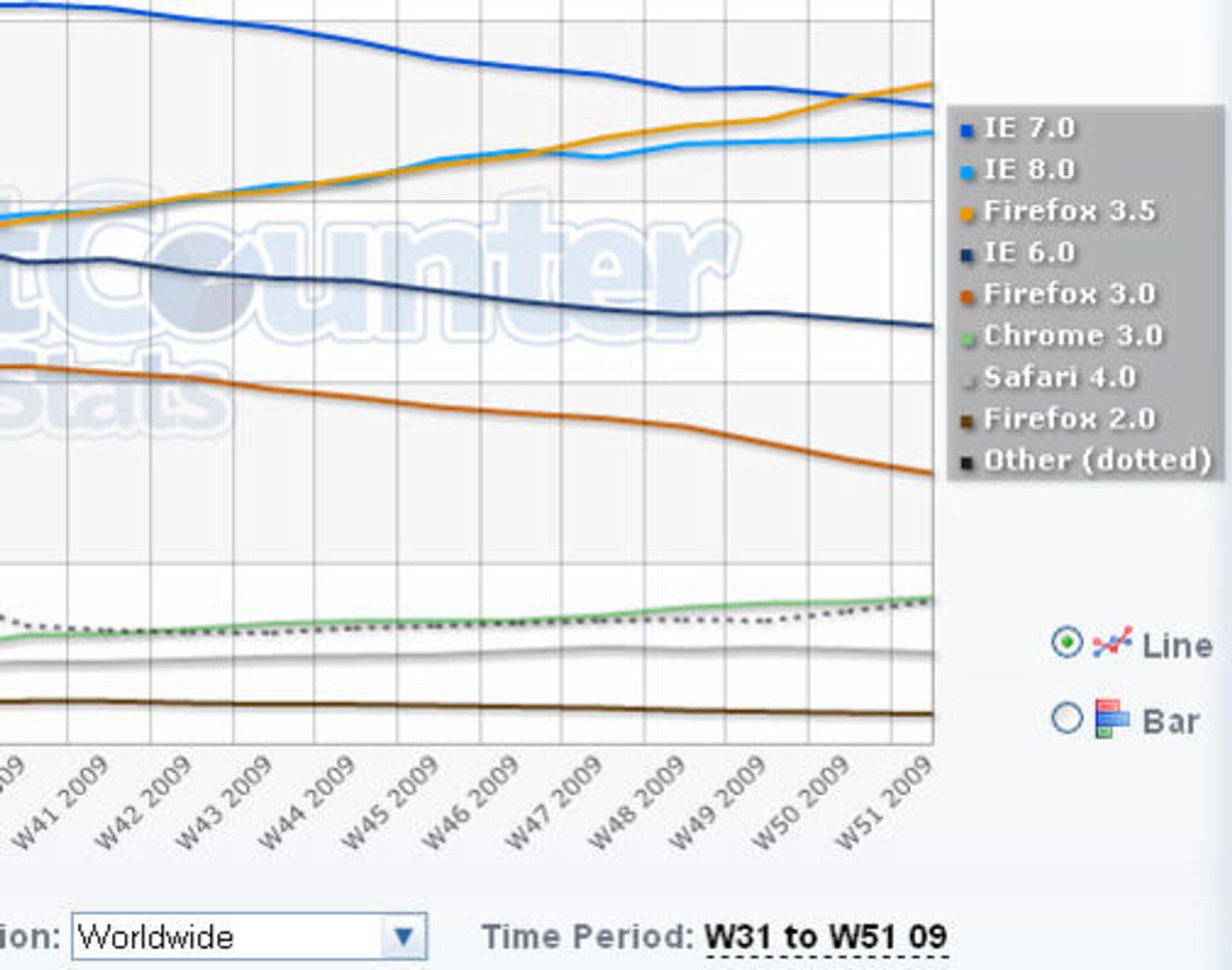 Nettleserandeler globalt i desember 2009 ifølge StatCounter