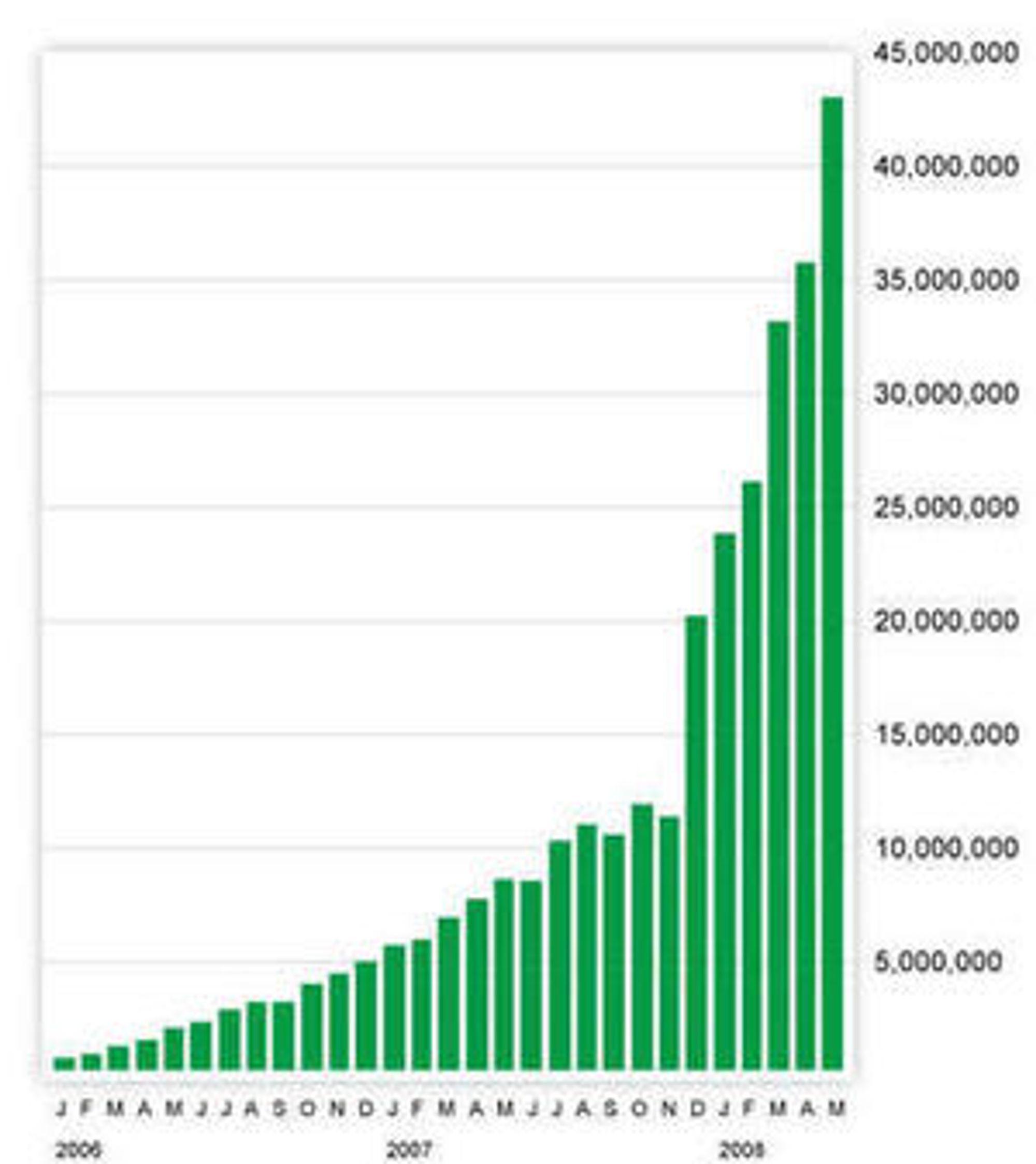 Datamengden  i megabytes sendt til Opera Mini-brukerne i mai 2008