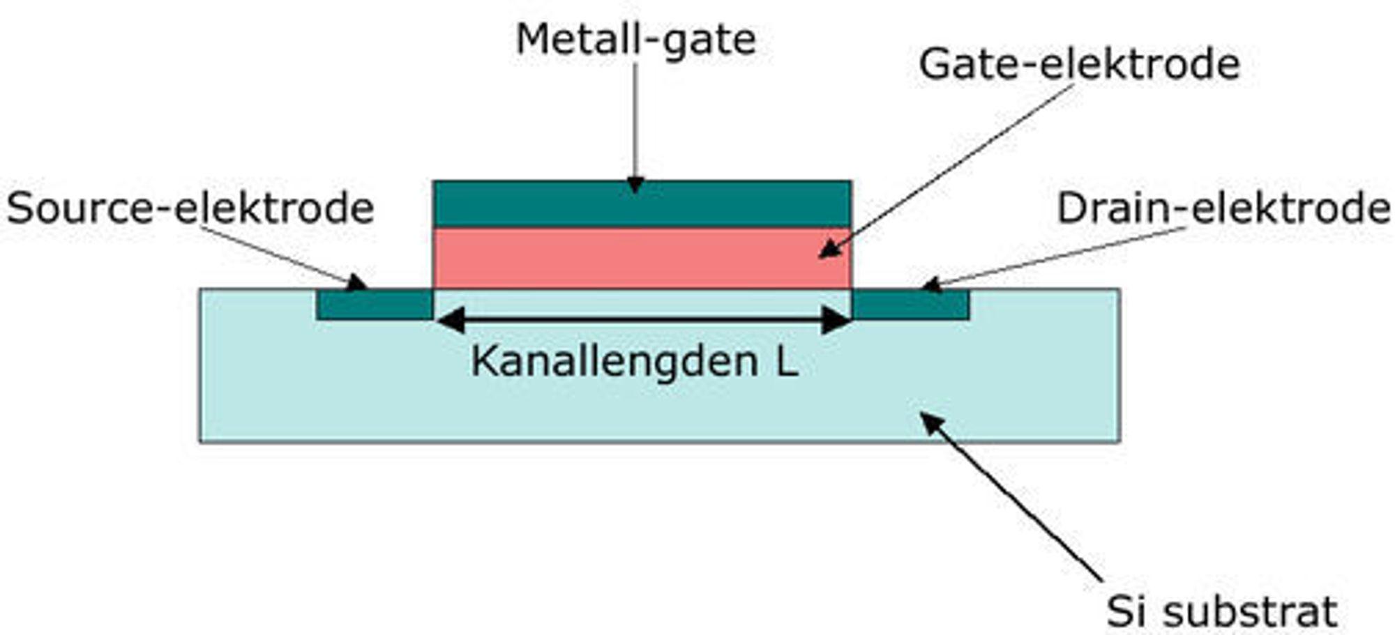 Typisk oppbygging av en Metal Oxide Semiconductor Field Effect Transistor (MOSFET).