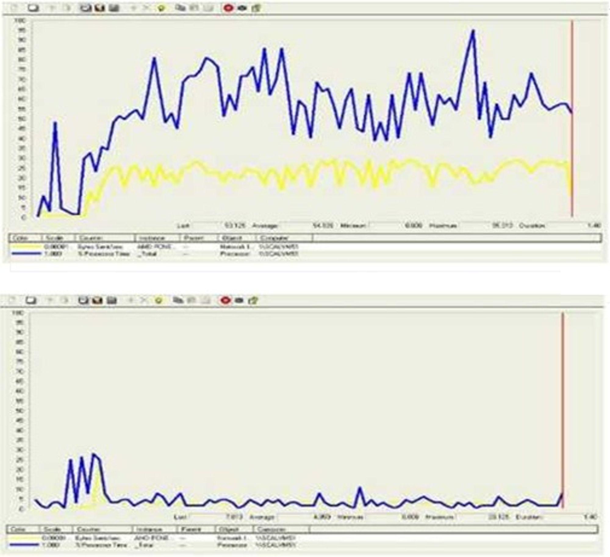 Belastning på server (blått) og nettverk (gult) når 15 virtuelle pc-er spiller video. Øverst uten og nederst med Wyse-teknologien TCX Multimedia.