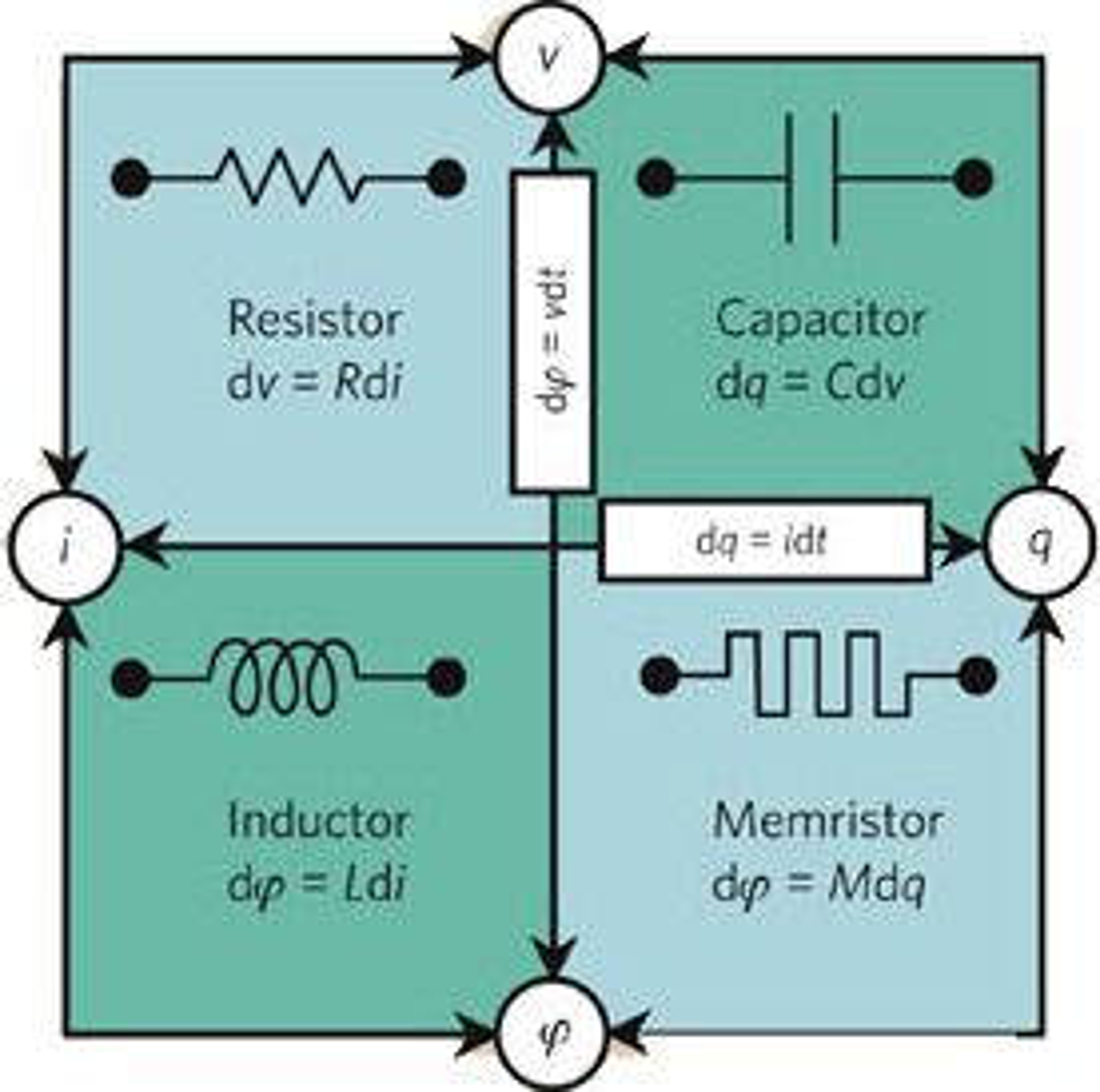 De fire fundamentale, passive kretskomponentene