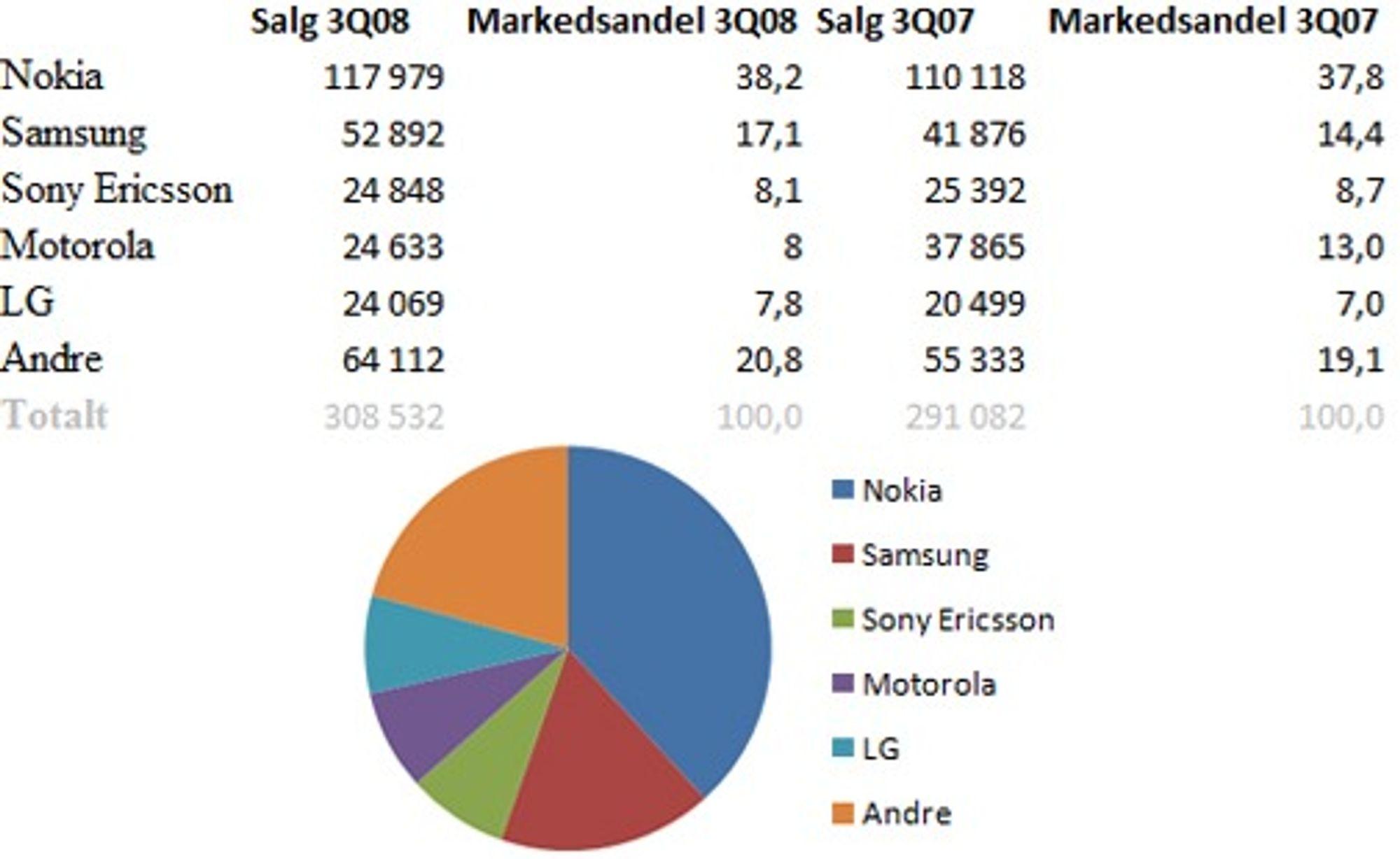 Nokia er fortsatt klart størst. Størst kamp er det om tredjeplass blant verdens største mobilprodusenter. (Kilde: Gartner)