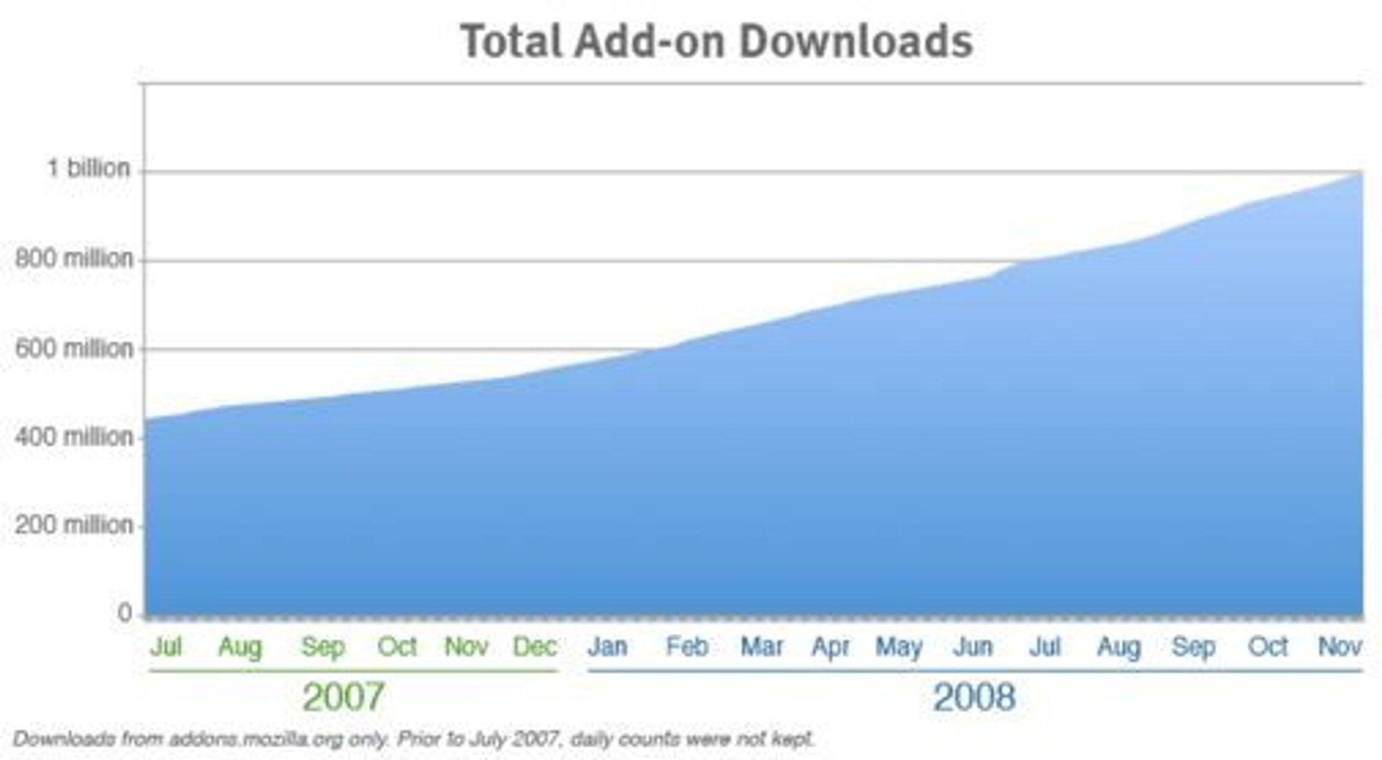 Antallet nedlastede tillegg til Firefox har fordoblet seg på et snaut år. (Kilde: Mozilla)