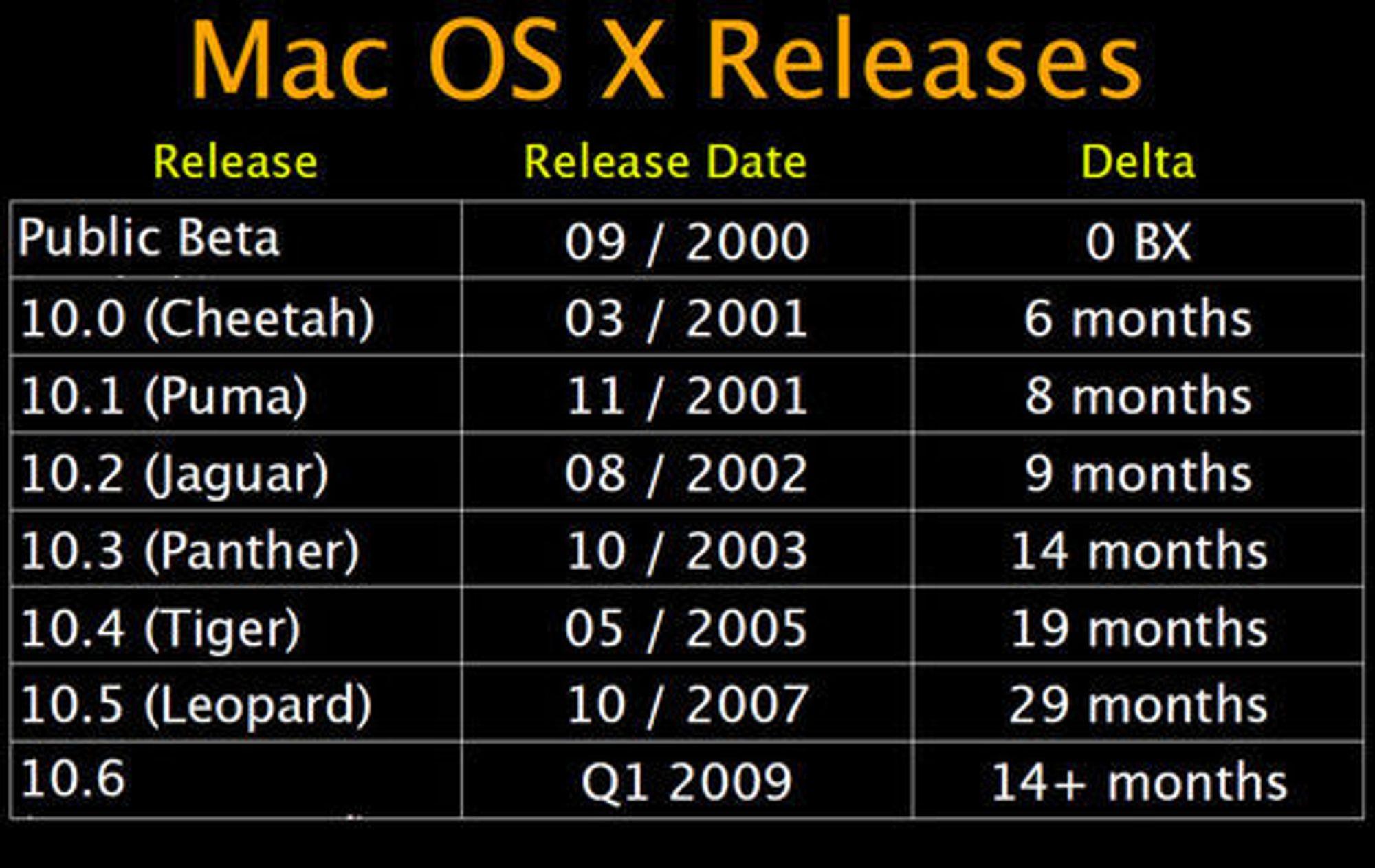 Utgivelsesoversikt for Mac OS X