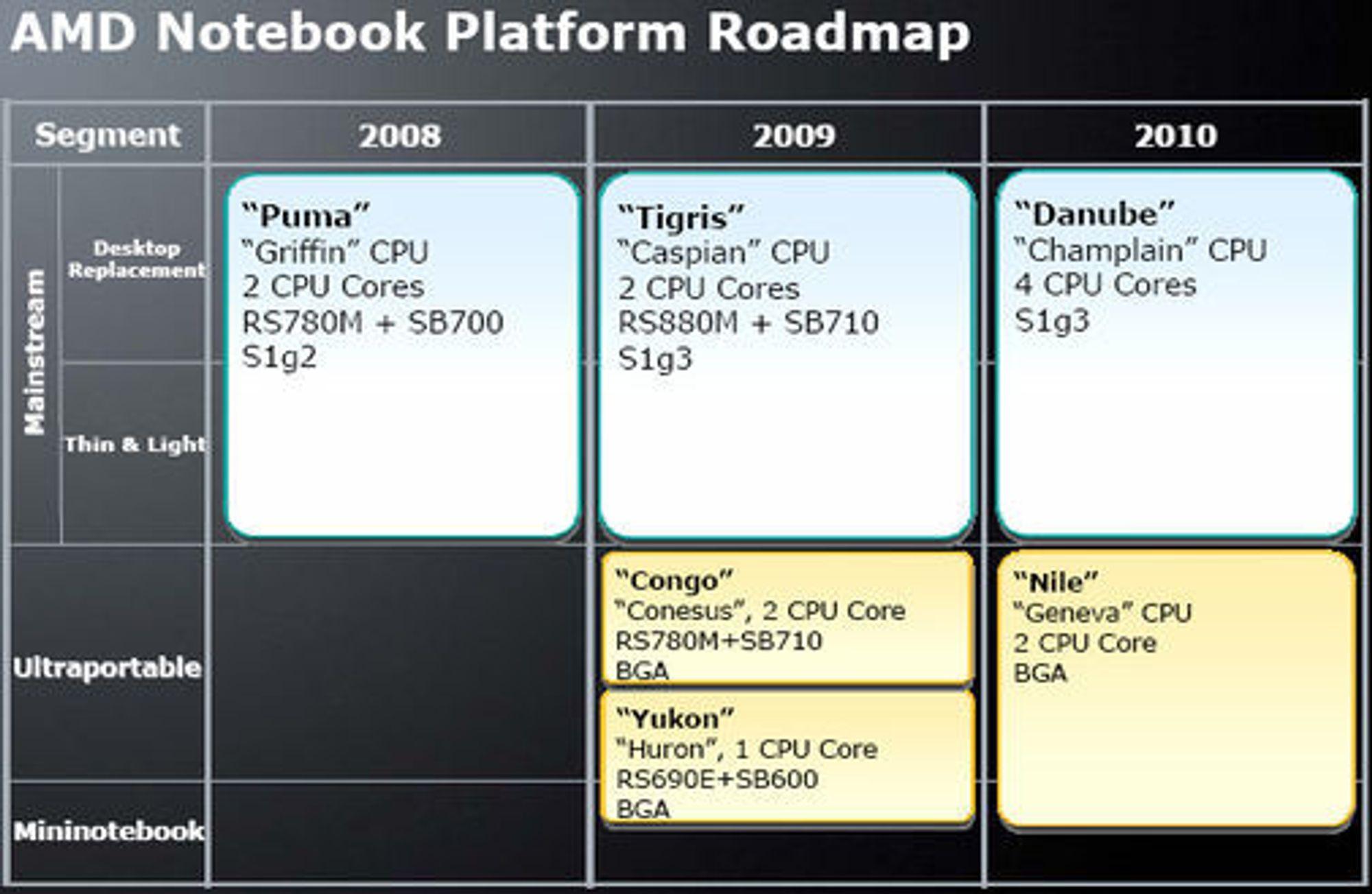 AMDs planer for bærbare PC-er fram til og med 2010