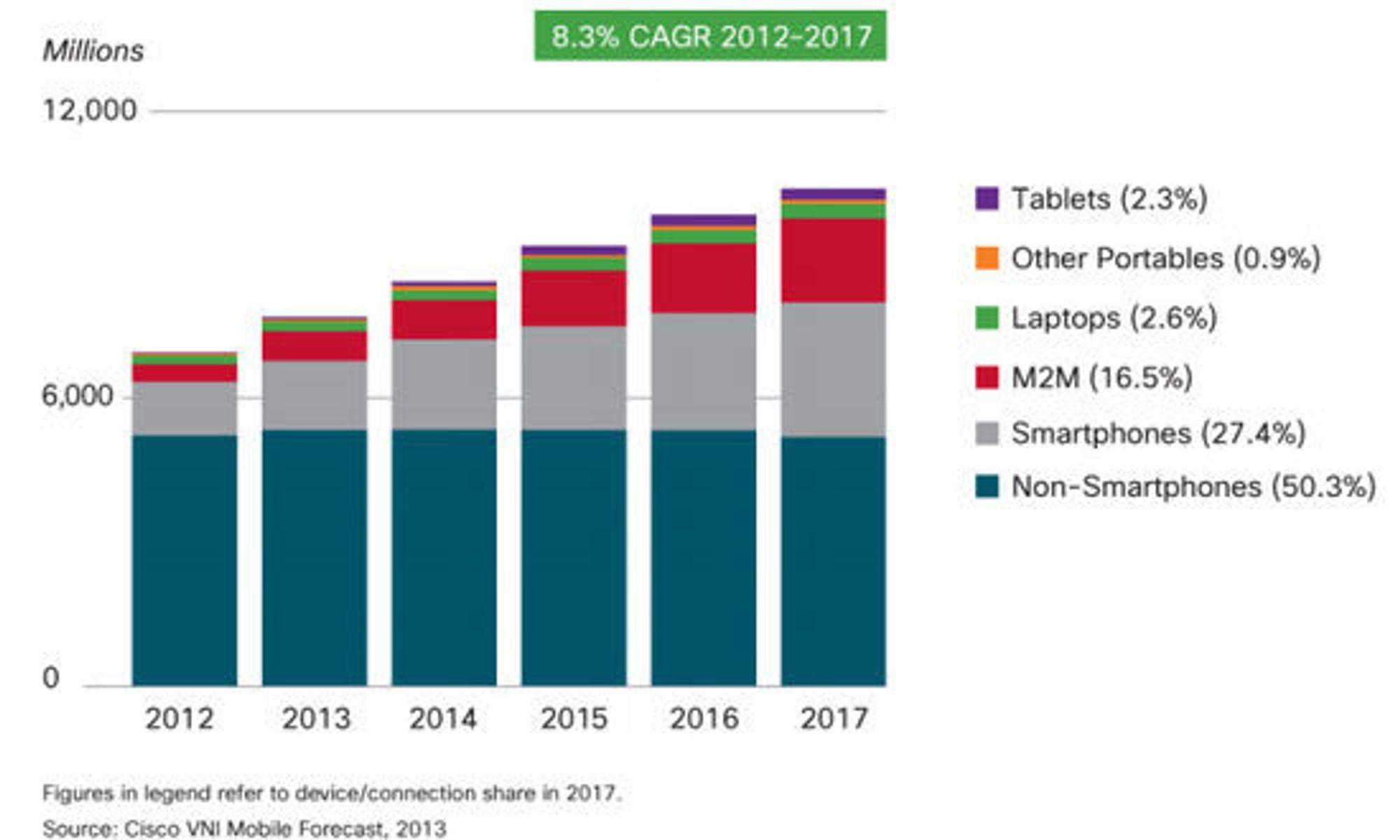Estimert antall enheter med støtte for mobildata i 2012-2017 ifølge Cisco