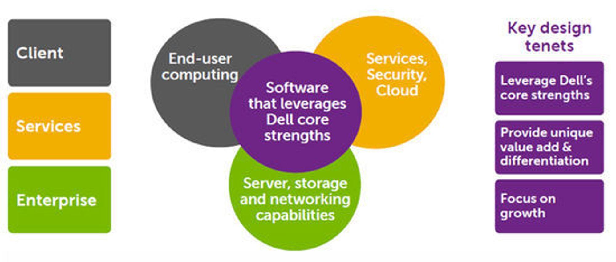 Dell bruker denne plansjen til å forklare betydningen av programvare i selskapets strategi.