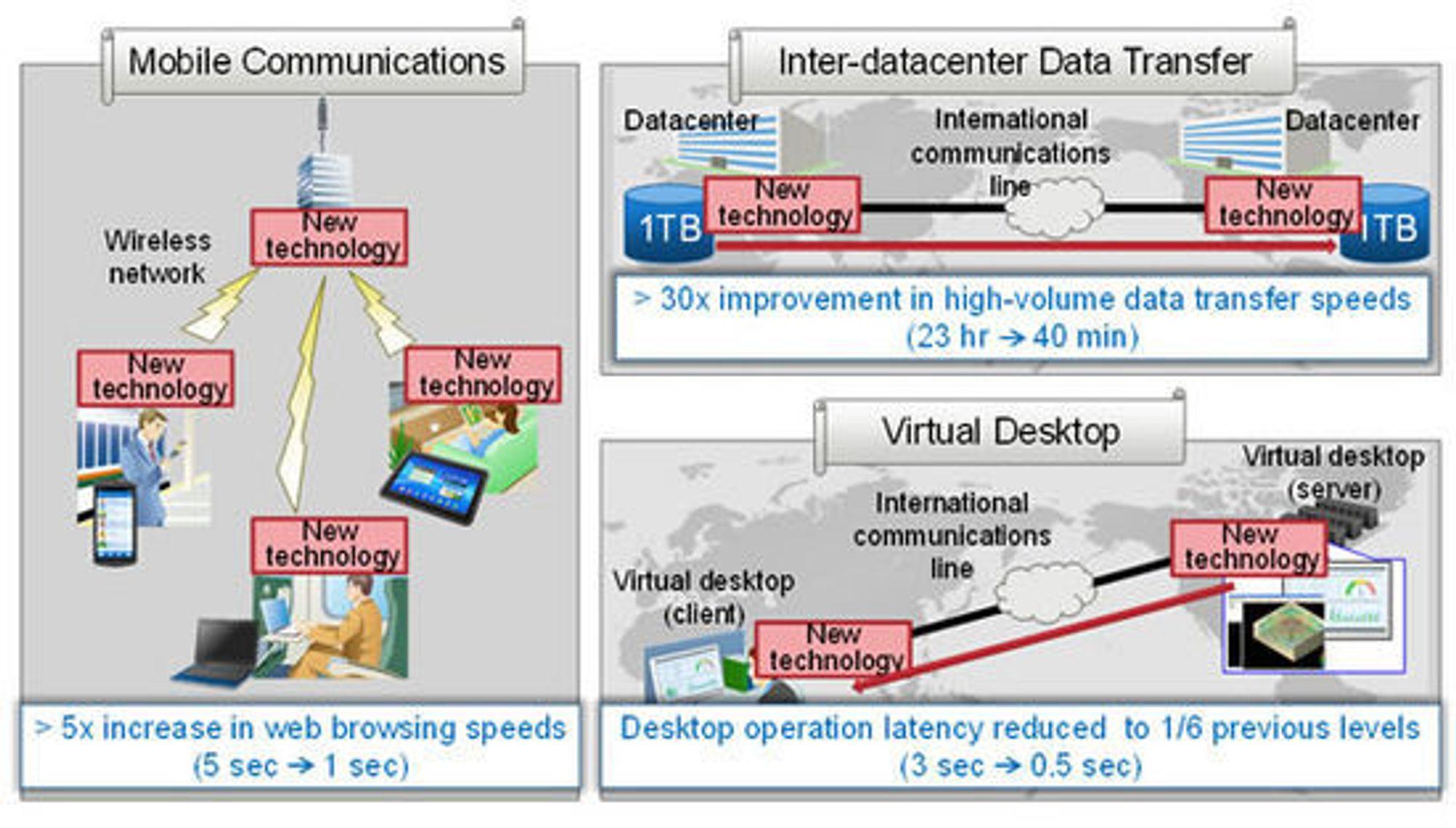Effekten av den nye nettverksprotokollen ved ulike bruksområder.