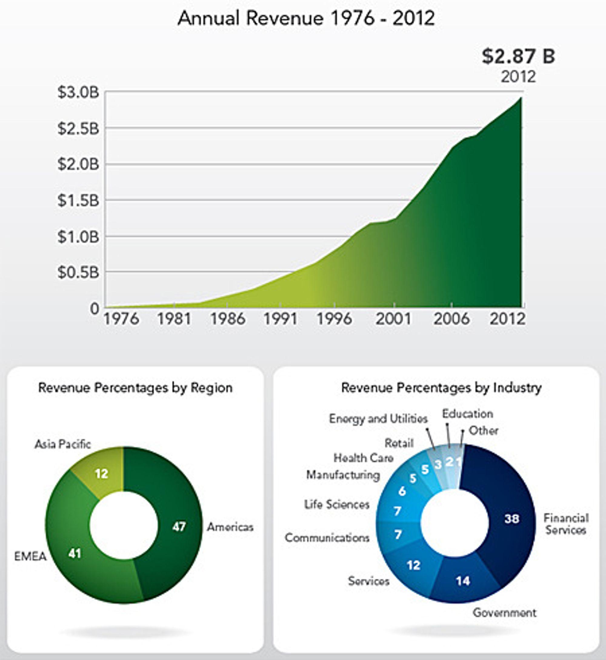 SAS Institute har hatt tiår med uavbrudt vekst. Finansnæringen er det viktigste kundesegmentet.
