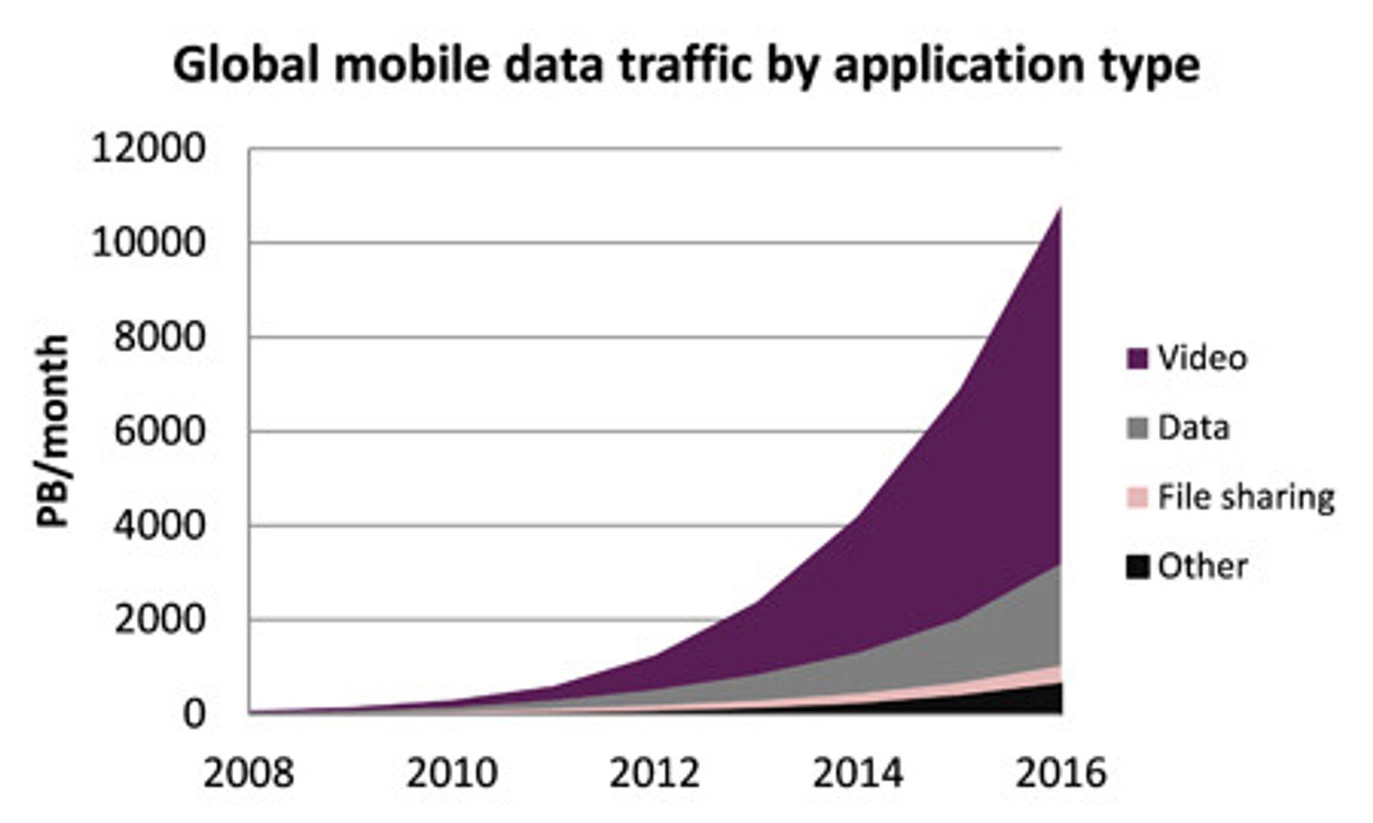 Den mobile datatrafikken vokser eksponentielt.