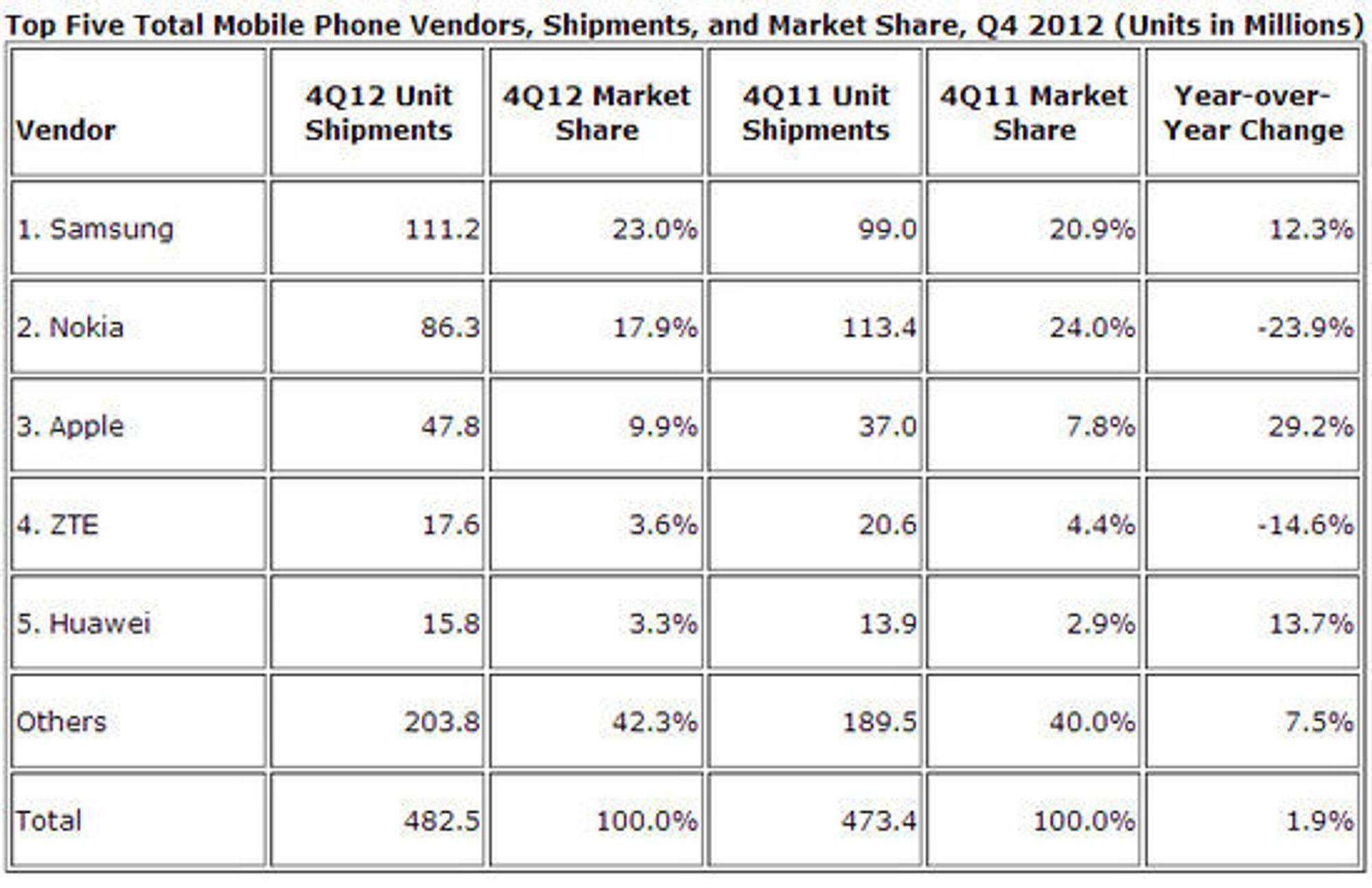 Det totale mobilmarkedet i fjerde kvartal 2012, sammenlignet med samme kvartal året før.