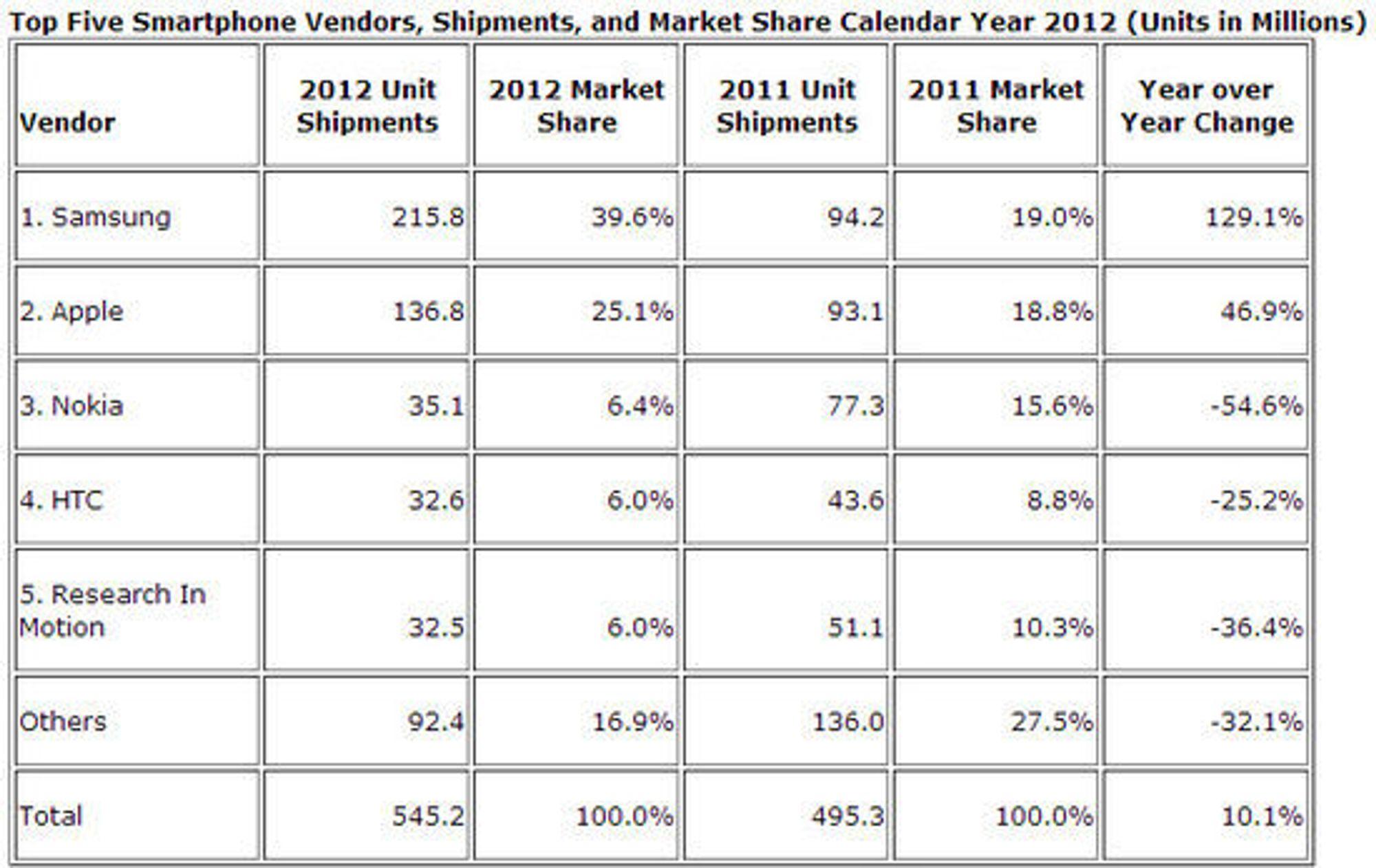 Det totale mobilmarkedet i 2012, sammenlignet med 2011.