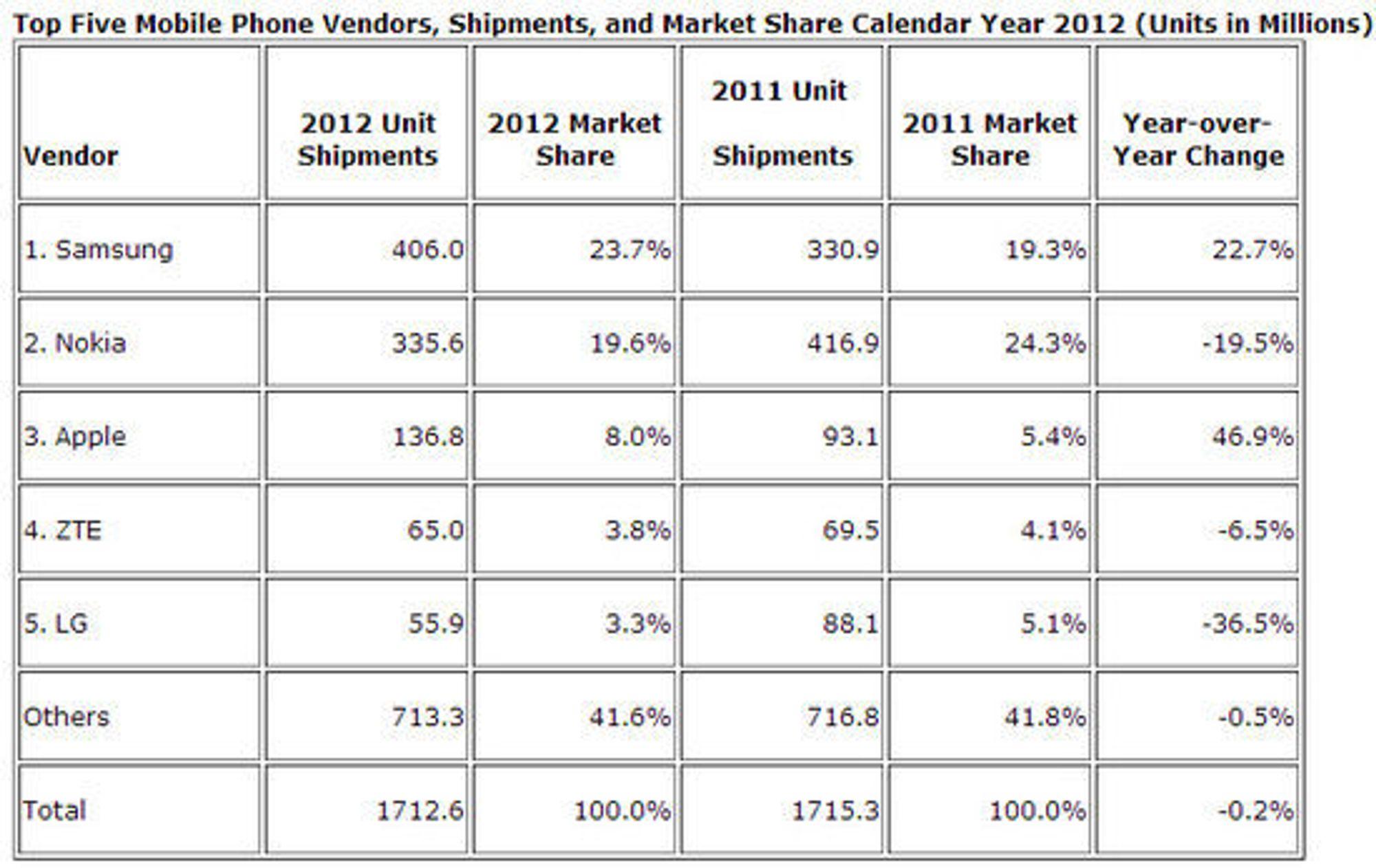 Smartmobilmarkedet i fjerde kvartal 2012, sammenlignet med 2011.