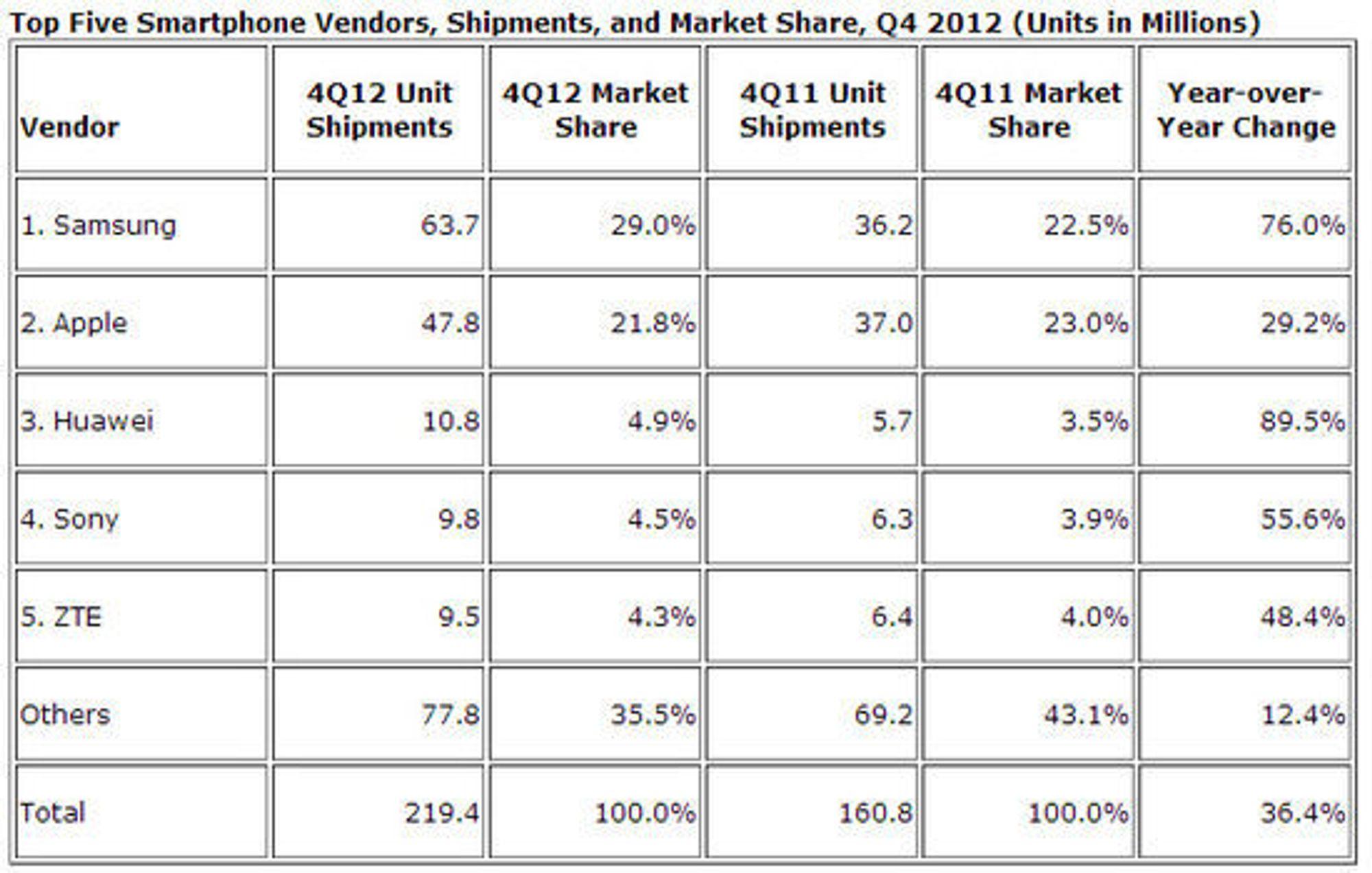 Smartmobilmarkedet i fjerde kvartal 2012, sammenlignet med samme kvartal året før.