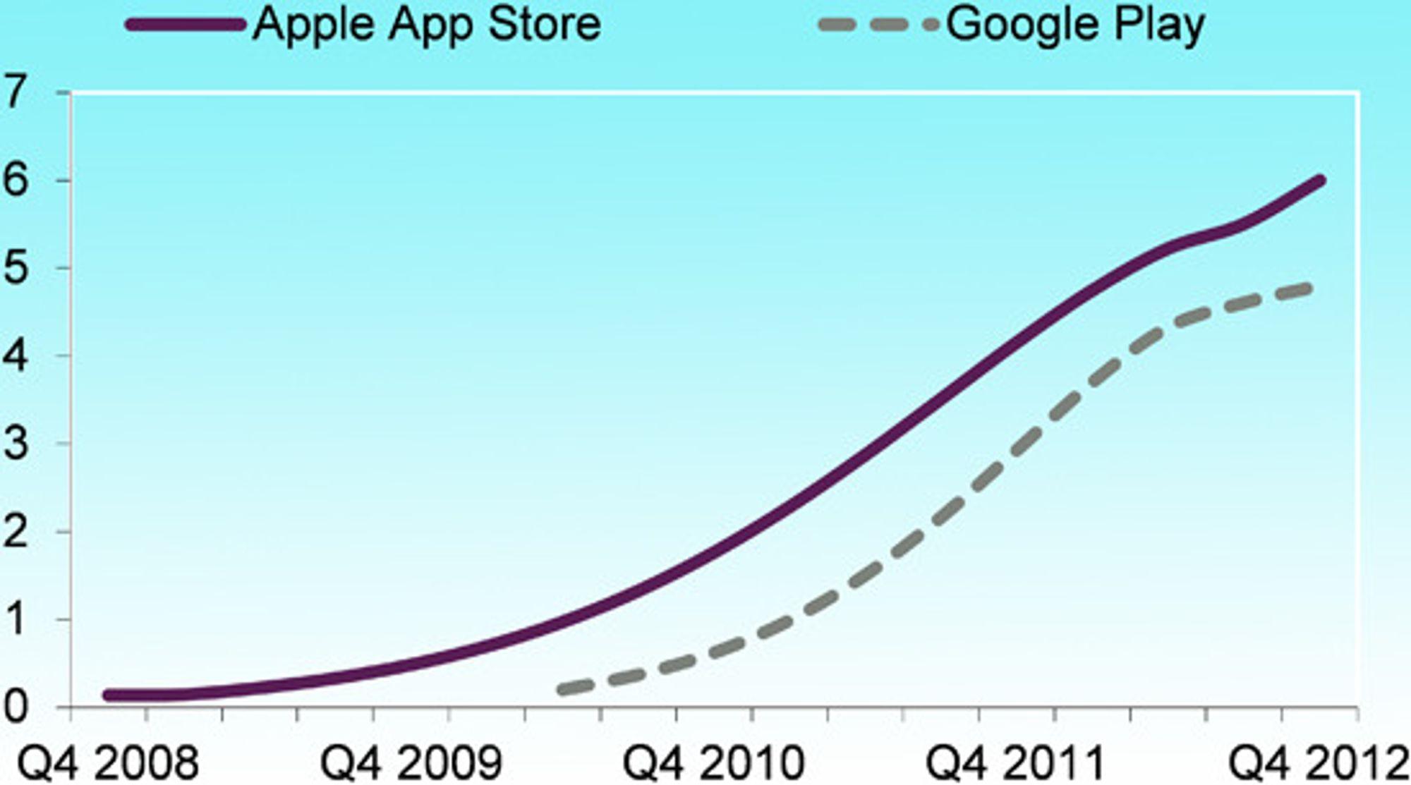 I fjerde kvartal nådde Apple 40 milliarder nedlastinger, kumulert.