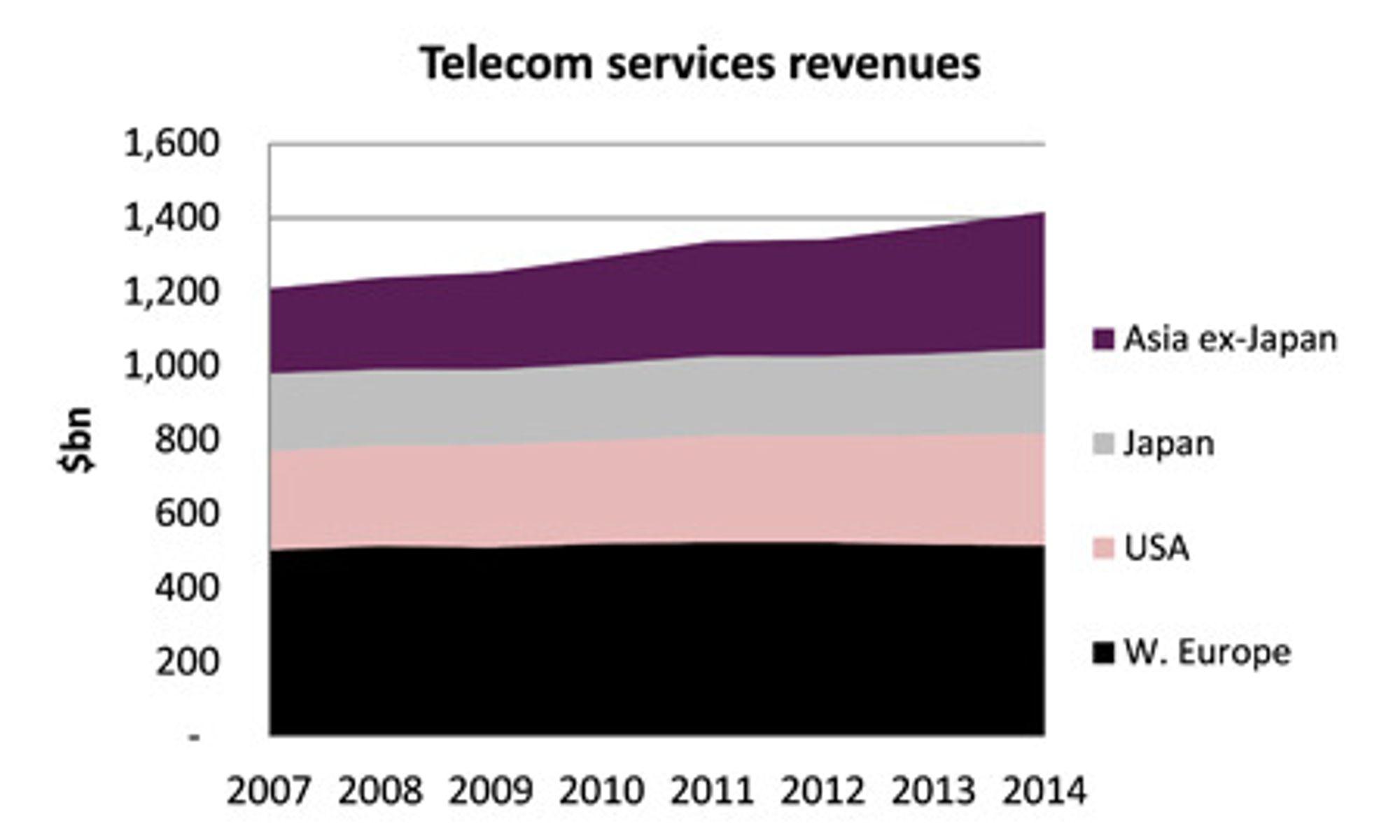 Teleoperatørene opplever flat omsetning, selv om mobiltrafikken de håndterer dobles hvert år.