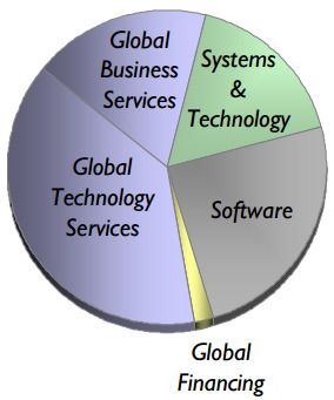 Fordeling av IBMs omsetning i fjerde kvartal 2012.