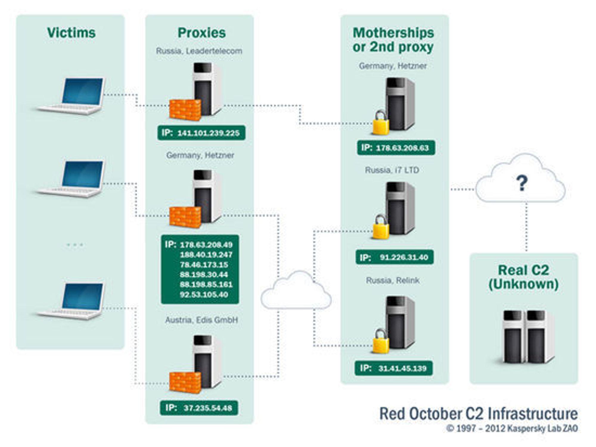 Slik tror Kaspersky Lab at infrastrukturen til  Red October er bygget opp. Men sikre er man foreløpig ikke.