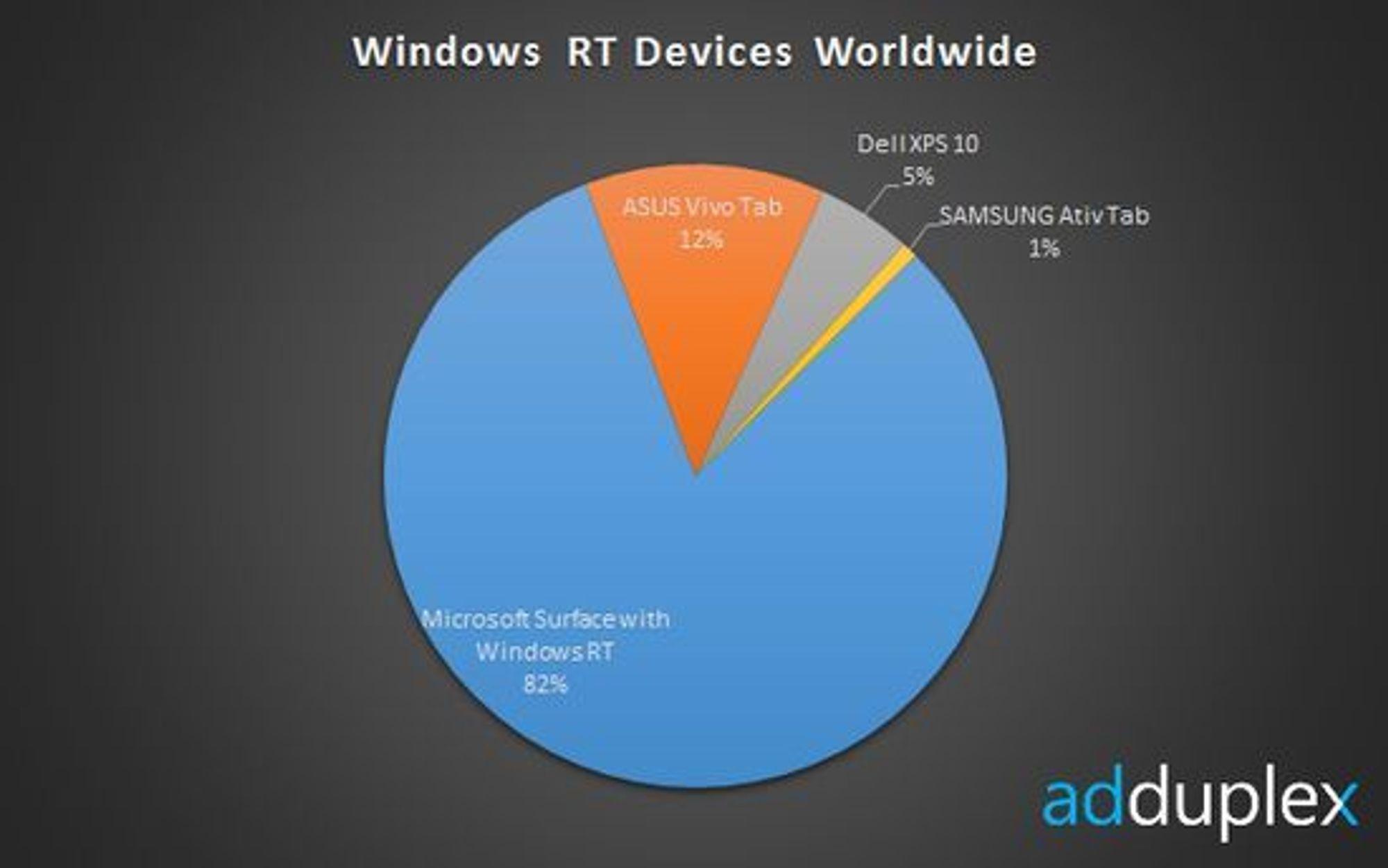 De vanligste nettbrettene med Windows RT.