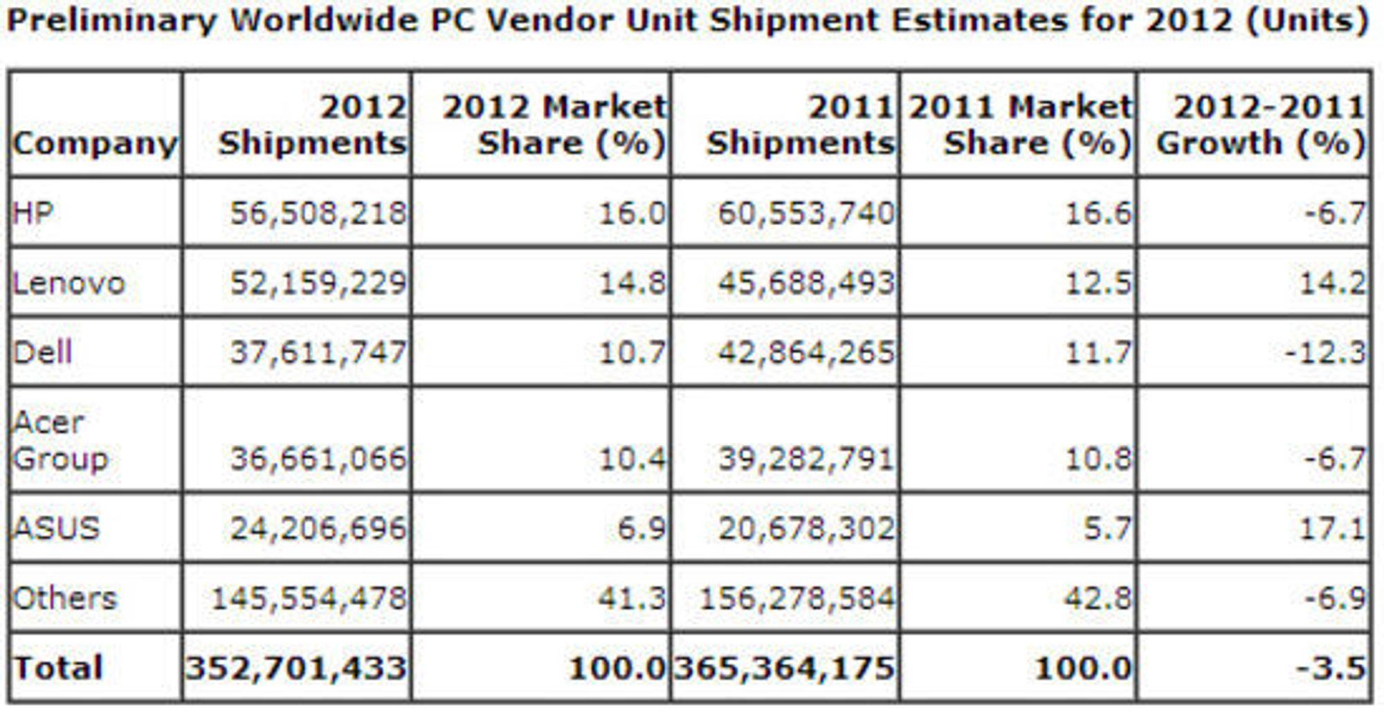Det globale pc-salget i hele 2012.