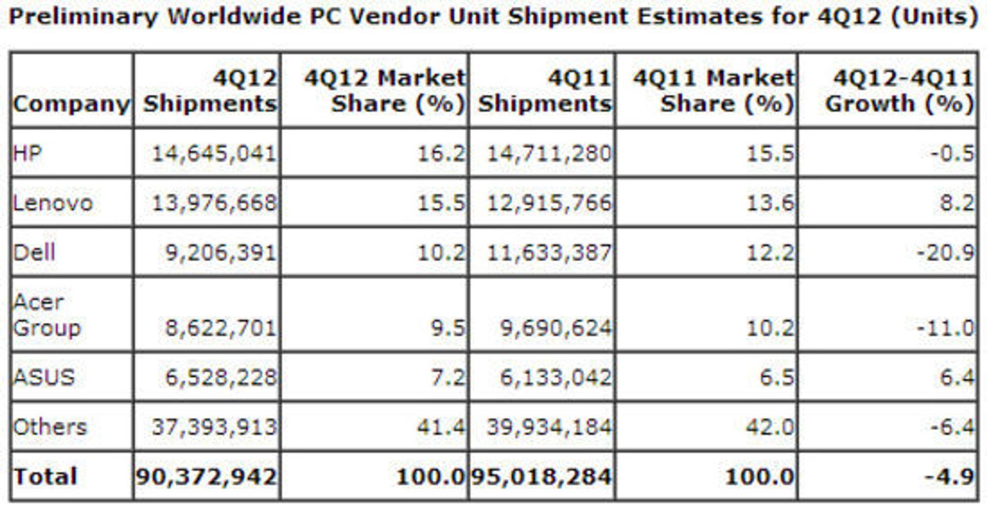 Det globale pc-salget i fjerde kvartal 2012.