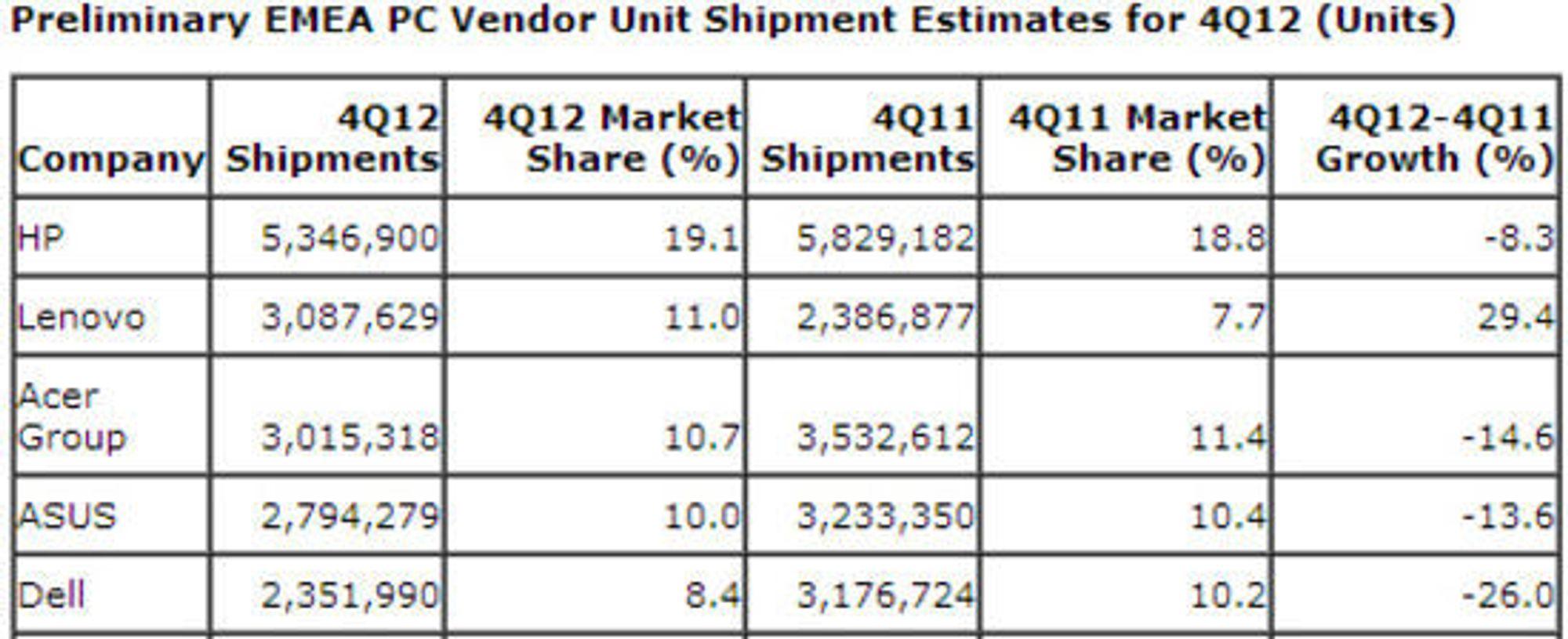 Pc-salget i EMEA-området i fjerde kvartal av 2012.