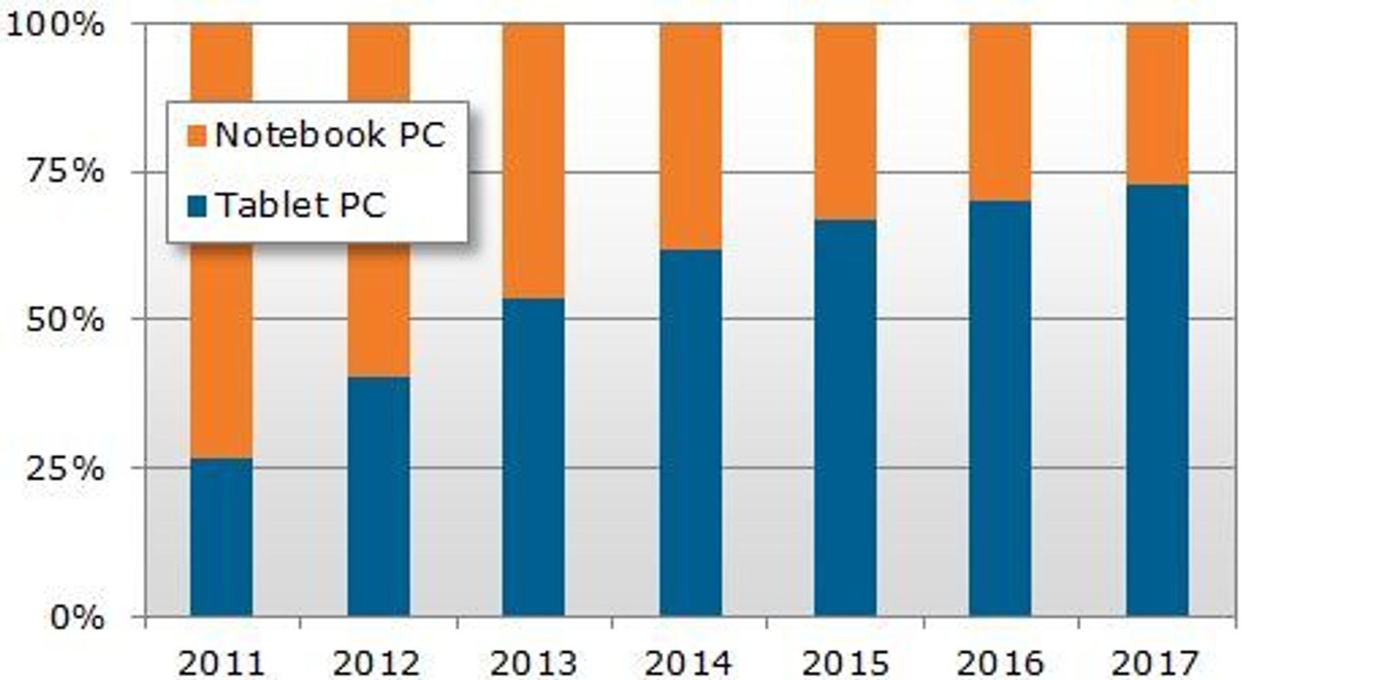 Den reviderte prognosen: Brett selger bedre enn bærbare pc-er allerede i 2013, og i 2017 vil det selges nesten tre brett for hver bærbare pc.