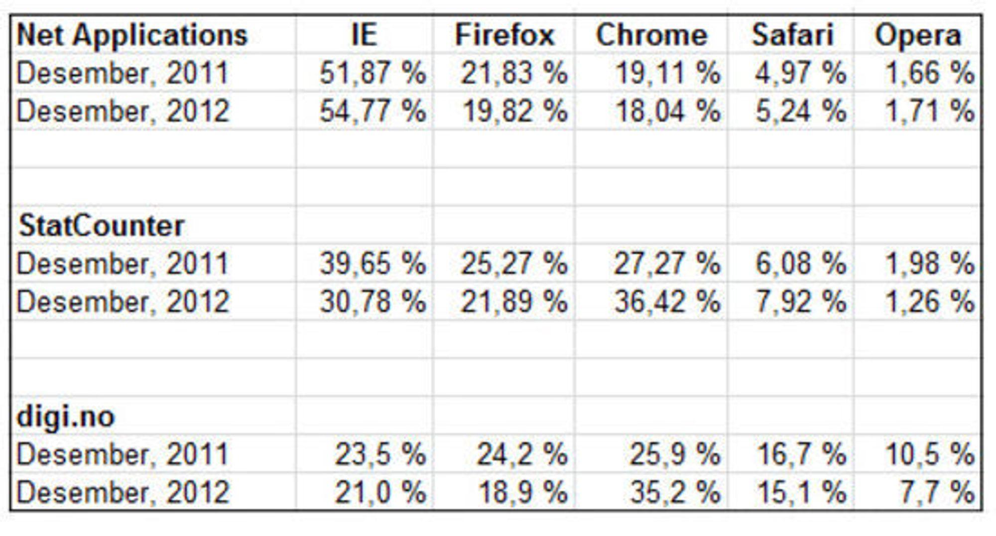 Utviklingen i markedsandel til de fem største nettleserne, fra desember 2011 til desember 2012.