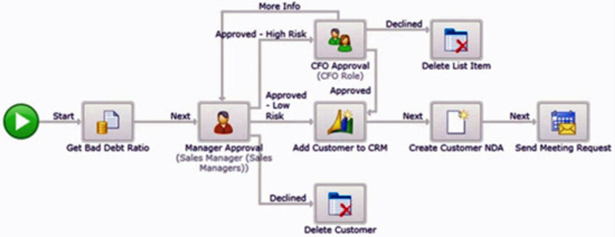 Eksempel på prosess spesifisert gjennom K2 Designer for Sharepoint.