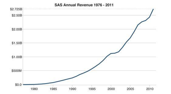 Gjennom mange år har omsetningen i SAS Institute vokst tilnærmet eksponentielt.
