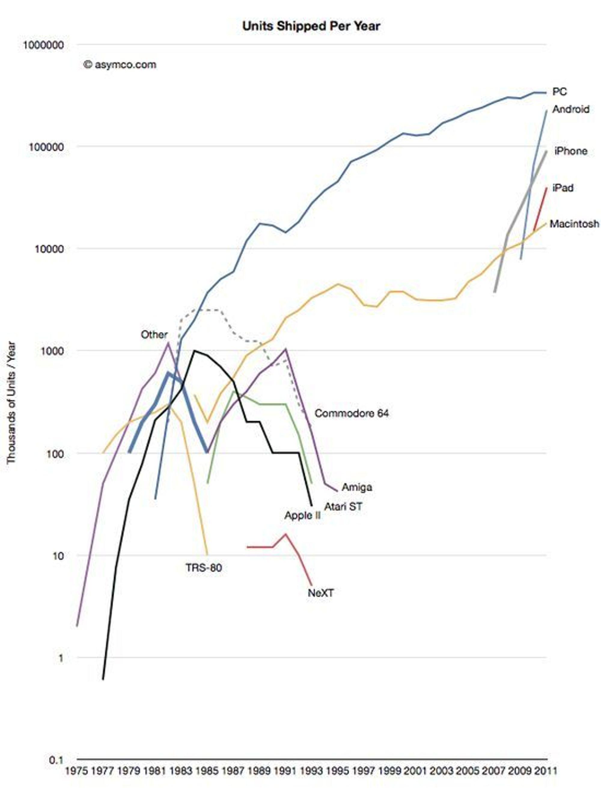 Salgstall for utvalgte IT-plattformer 1975-2011.
