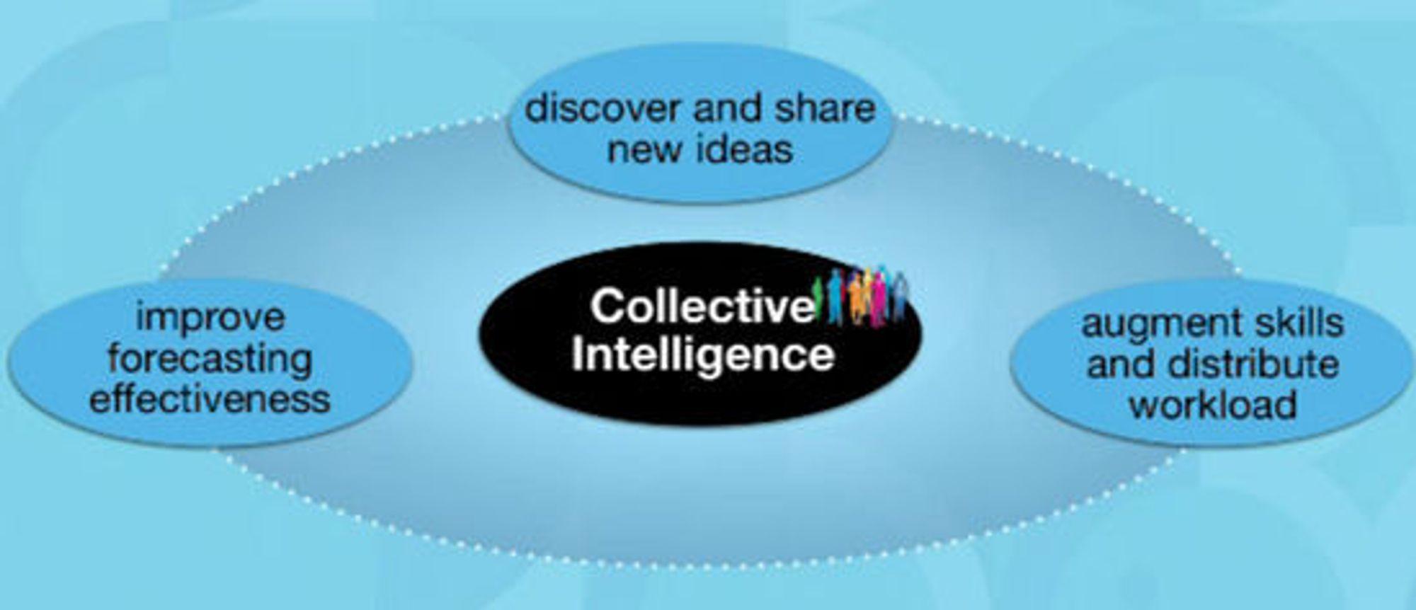 De tre hovedbestanddelene i kollektiv intelligens, ifølge IBM: Bli flinkere til å spå, oppdage og dele nye ideer, samt øke felleskompetansen og evnen til å fordele arbeid til hverandre.