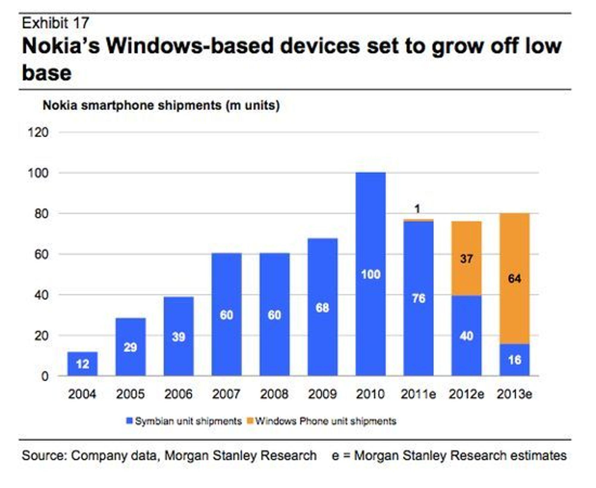 Nokias salg av smartmobiler mellom 2004 og 2013. De tre siste årene er estimater.