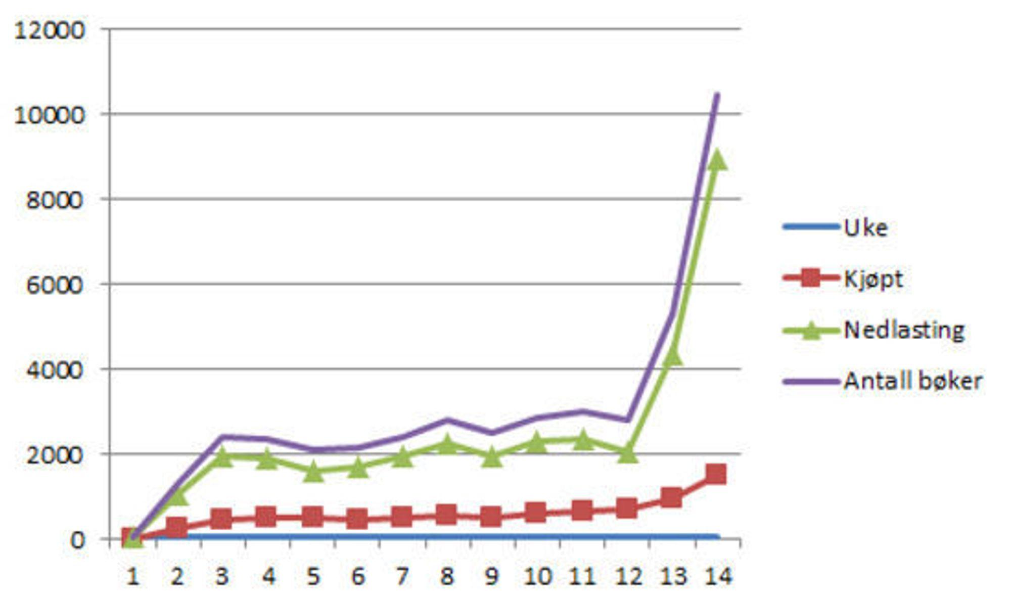 Grafen viser nedlastinger av kjøpte bøker (rød linje), frieksemplarer (grønn linje) og totalt per uke frem til uke 52 i 2011.