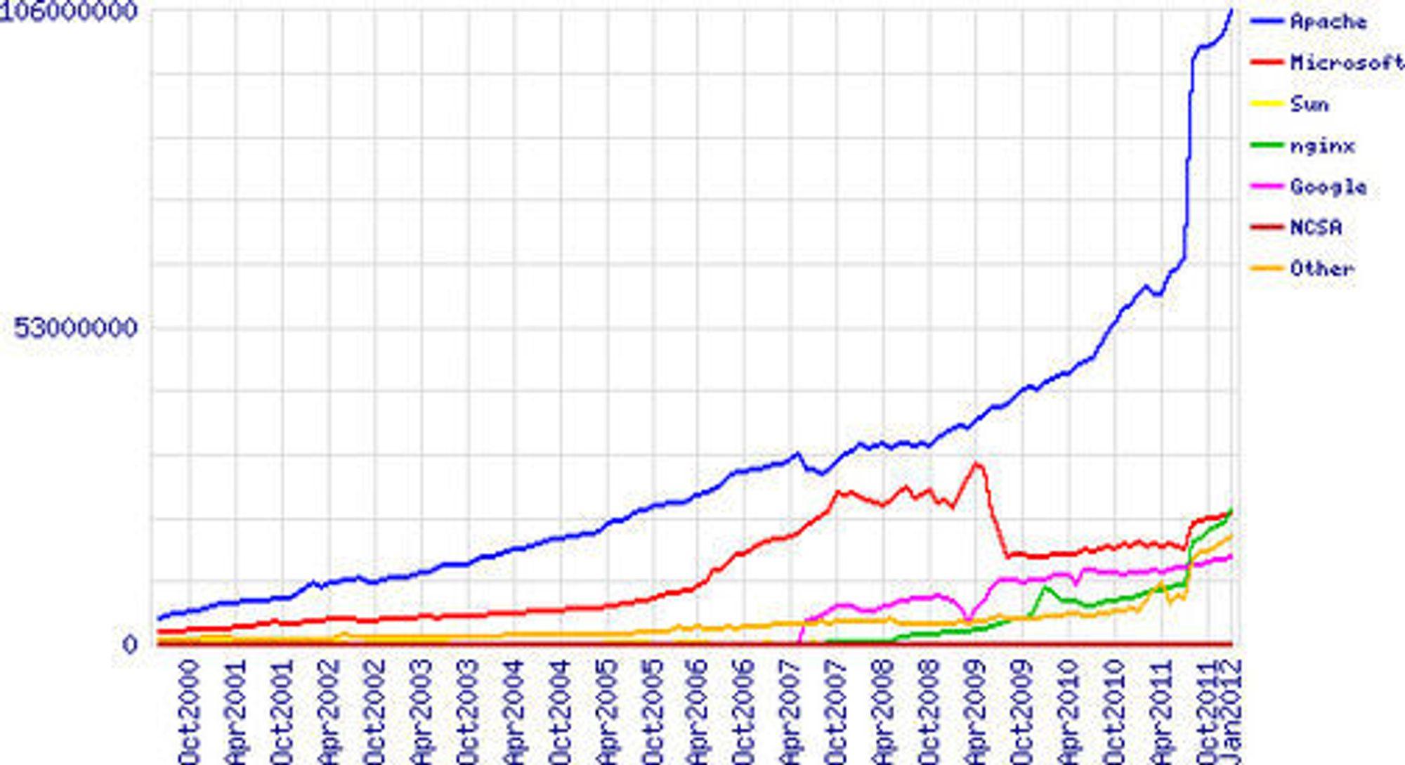 Diagram over aktive nettsteder fordelt på webserverprogramvare fram til januar 2012.
