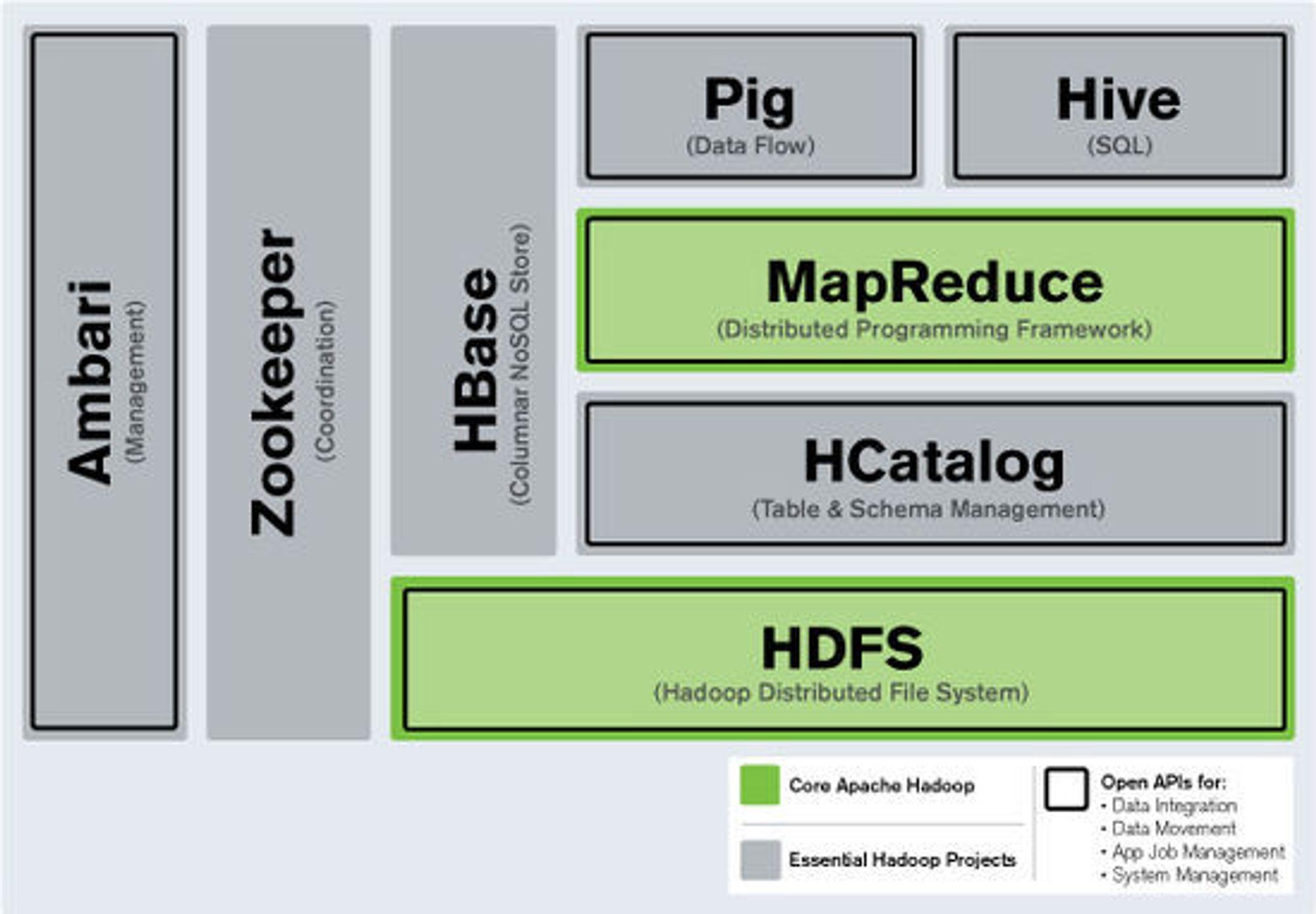 Hortonworks kombinerer Hadoop-verktøy en enhetlig pakke.