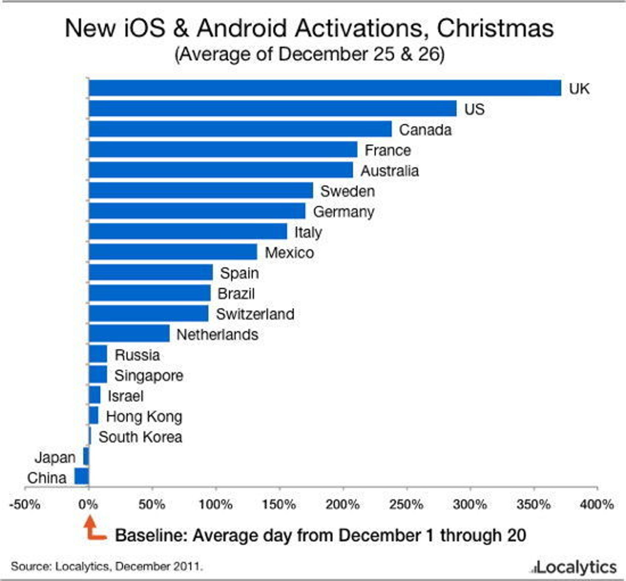 Vekst i aktiveringene av iOS og Android på første og andre juledag 2011, sammenlignet med gjennomsnittet i de tre første ukene av desember.