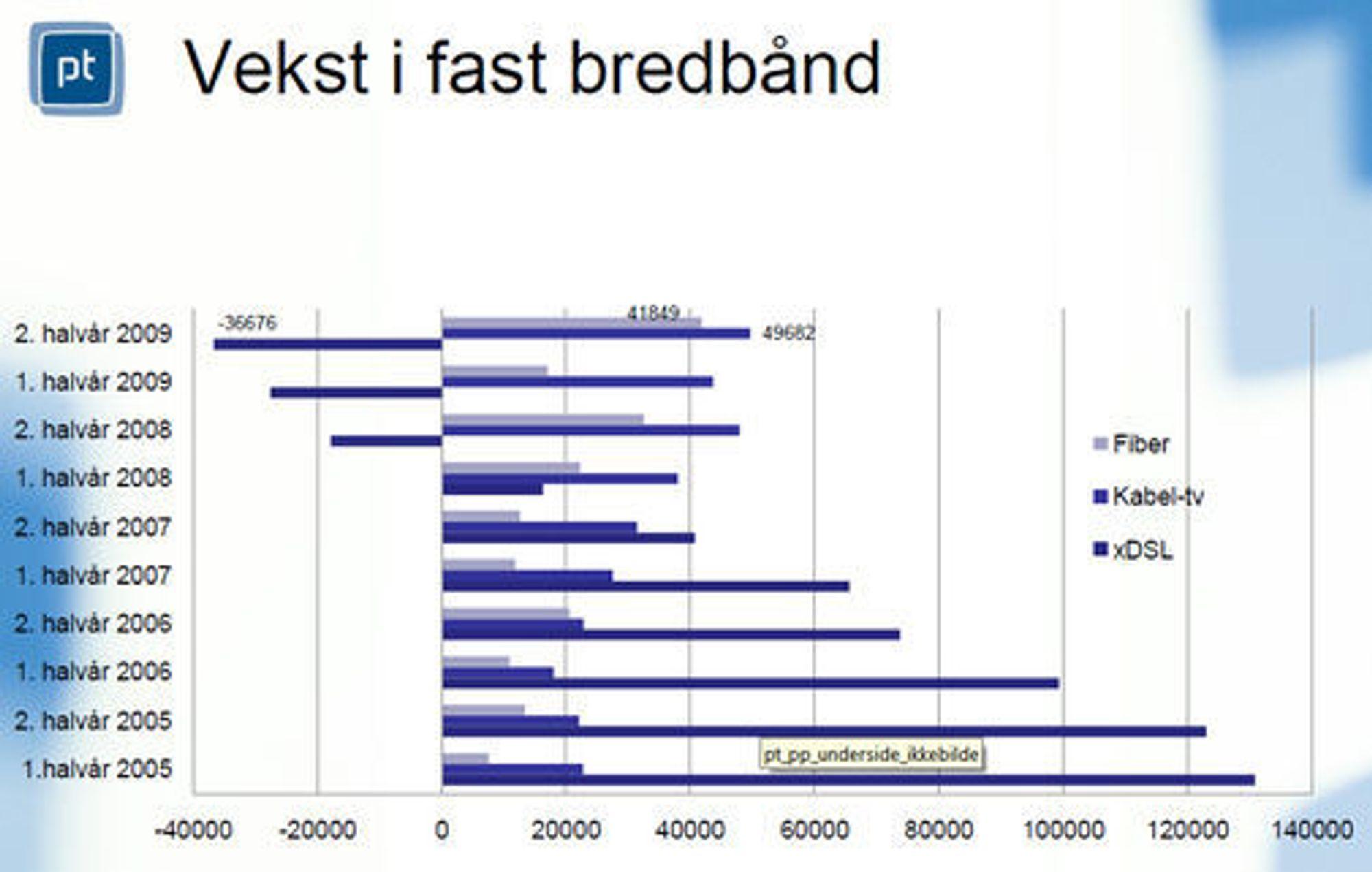 Utviklingen i antallet abonnenter av fast bredbånd. Hentet fra rapporten «Det norske ekommarkedet 2009» utgitt av Post- og teletilsynet i mai 2010.