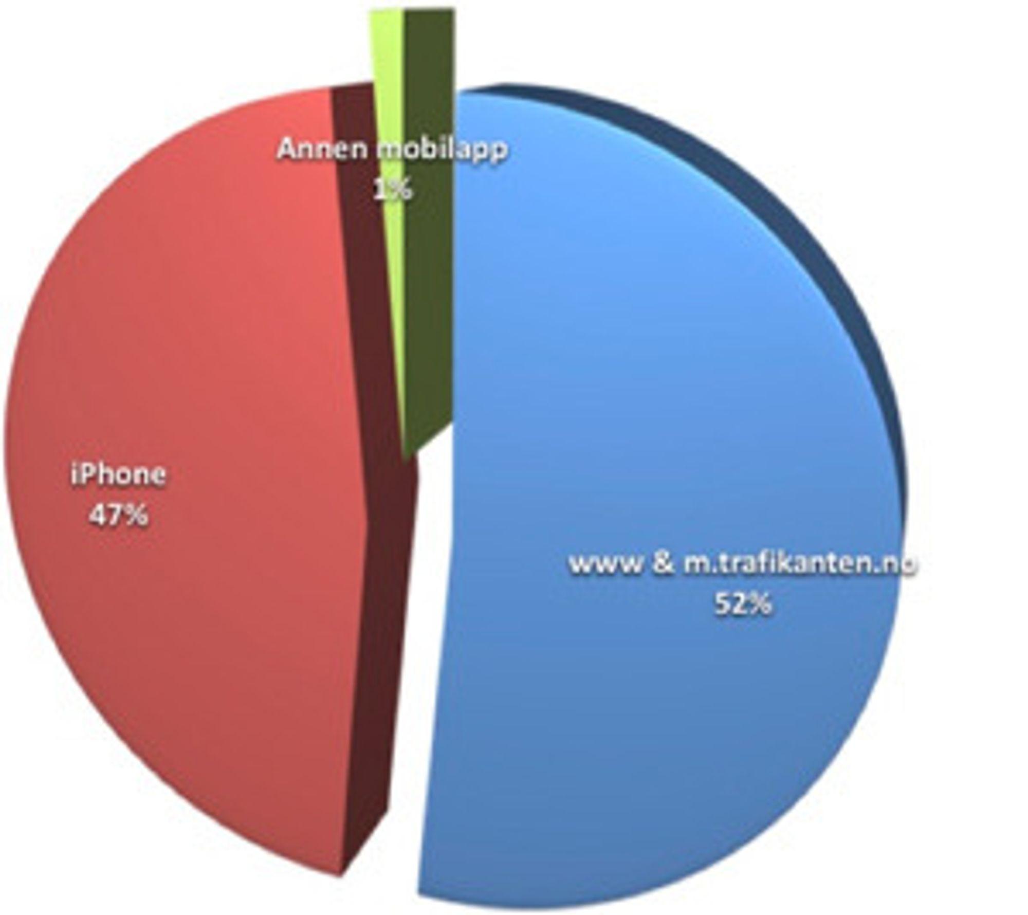 iPhone-appen til Trafikanten står alene for halvparten av alle oppslag mot sanntidssystemet.