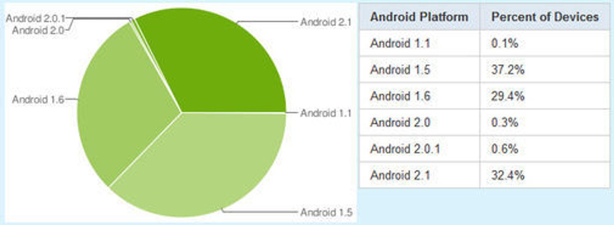 Andelen til Android-versjoner i perioden 20. april til 3. mai 2010.