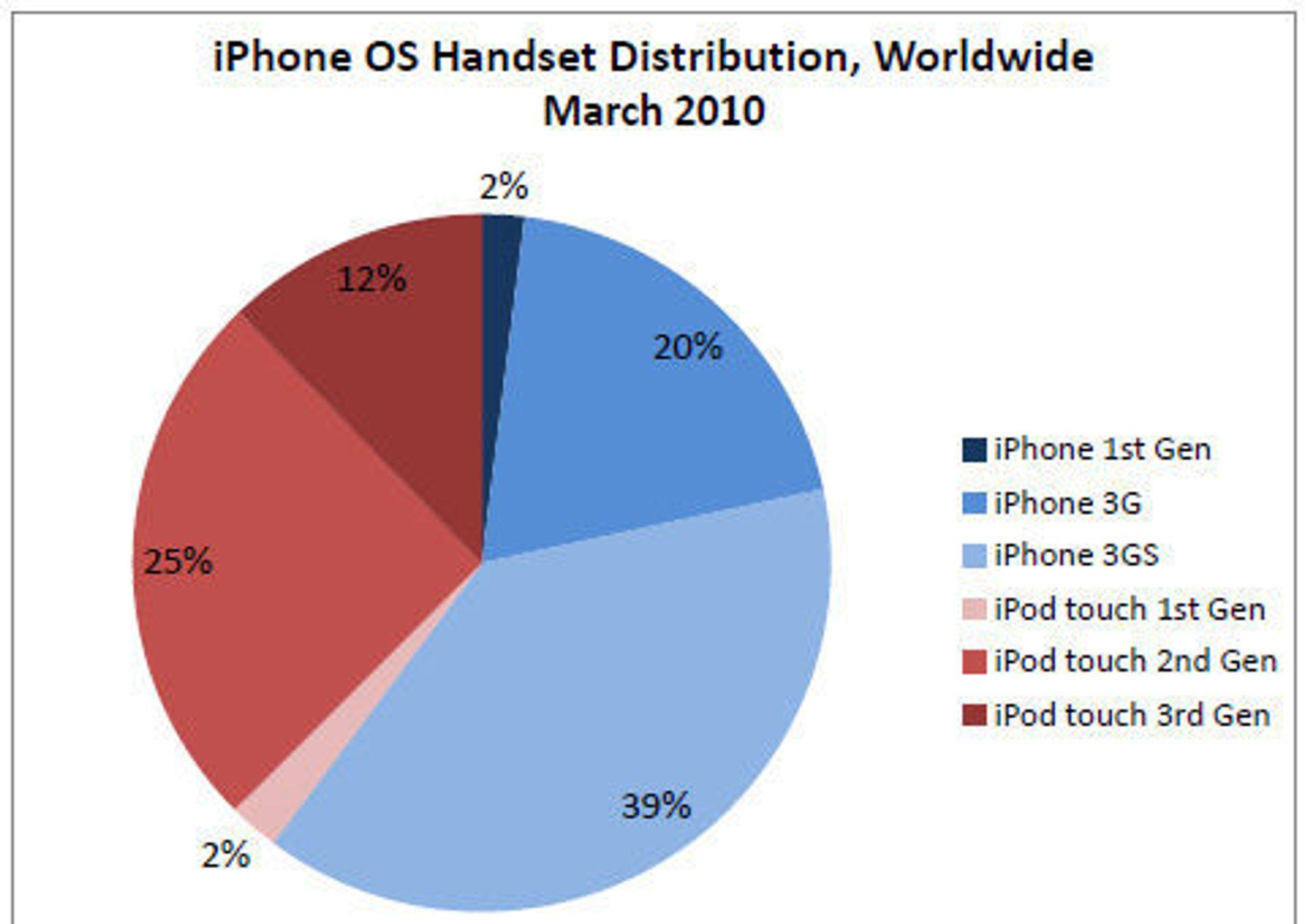 AdMobs marstall over distribusjonen av iPhone OS-håndsett.