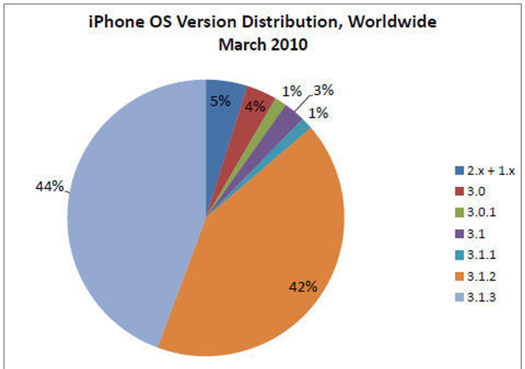 AdMobs mars-tall over distribusjone av de ulike iPhone OS-versjonen.
