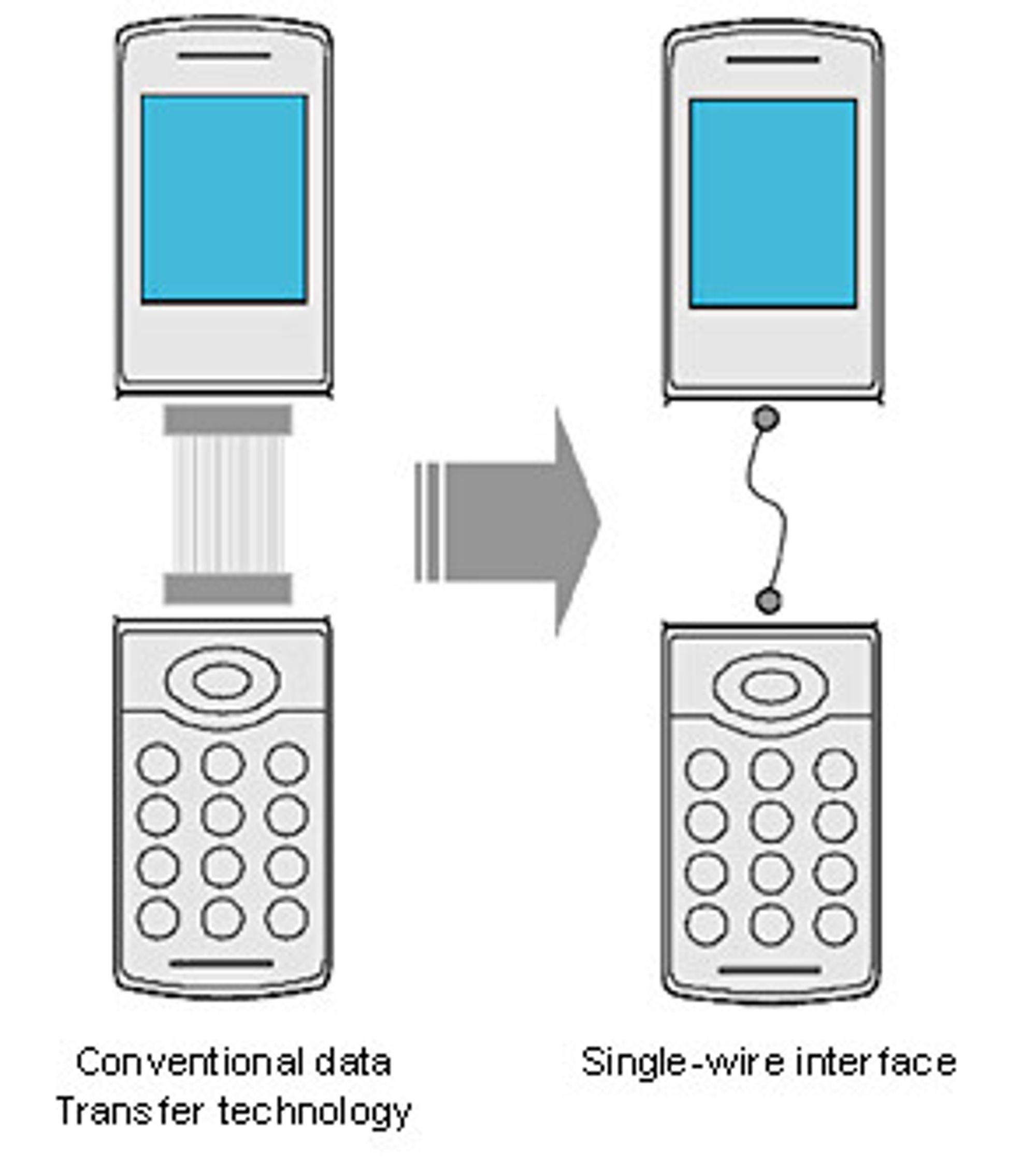 Sony samler alle ledningene til mobil- eller pc-lokket i én eneste ledning.