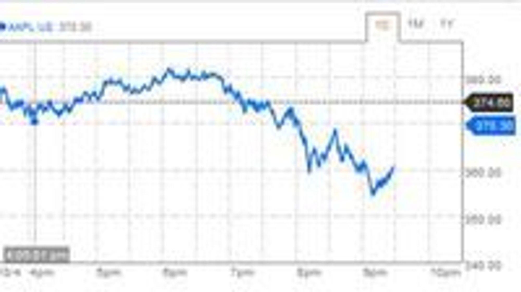 Aksjekursen til Apple falt kraftig etter at selskapet presenterte syn oppdaterte iPhone 4. Grafen er hentet fra Bloomberg.com