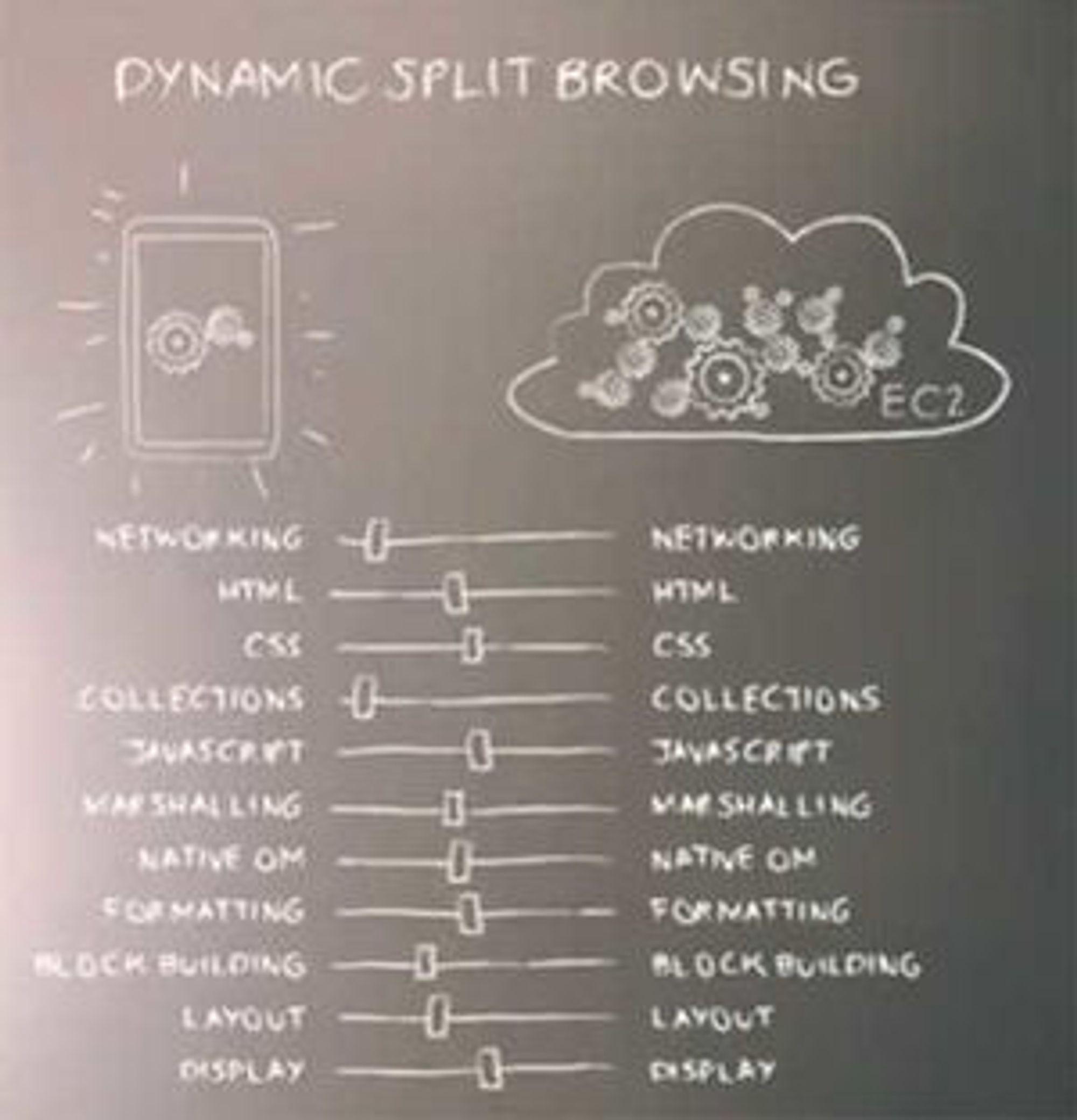 Fordeling av oppgaver mellom Amazon Silk og Amazons EC2-tjeneste i nettskyen.