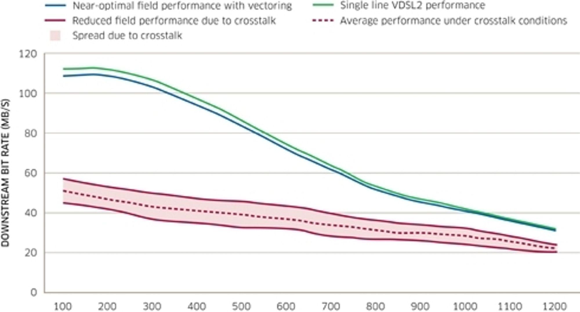 Vektorisering bidrar til bedre nedlastingshastighet både ved korte og lengre distanser.