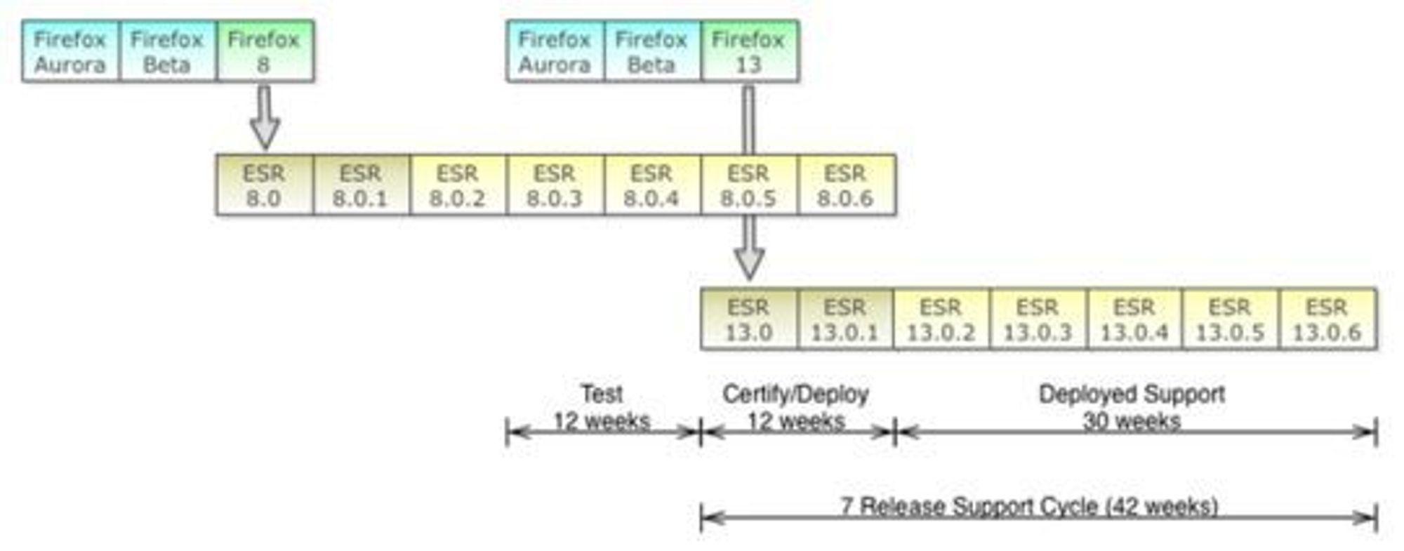 Foreslått syklus for utgivelse av Firefox ESR.