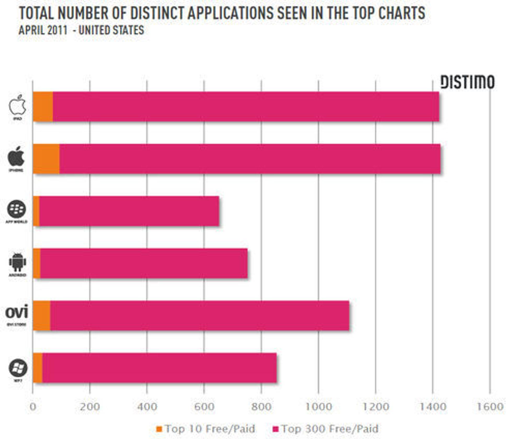 Antallet forskjellige applikasjoner som har vært innom topp 10- og topp 300-listene til de offisielle markedsplassene til iPad, iPhone, BlackBerry, Android, Nokia/Symbian og Windows Phone. Tallene gjelder for USA i april 2011.